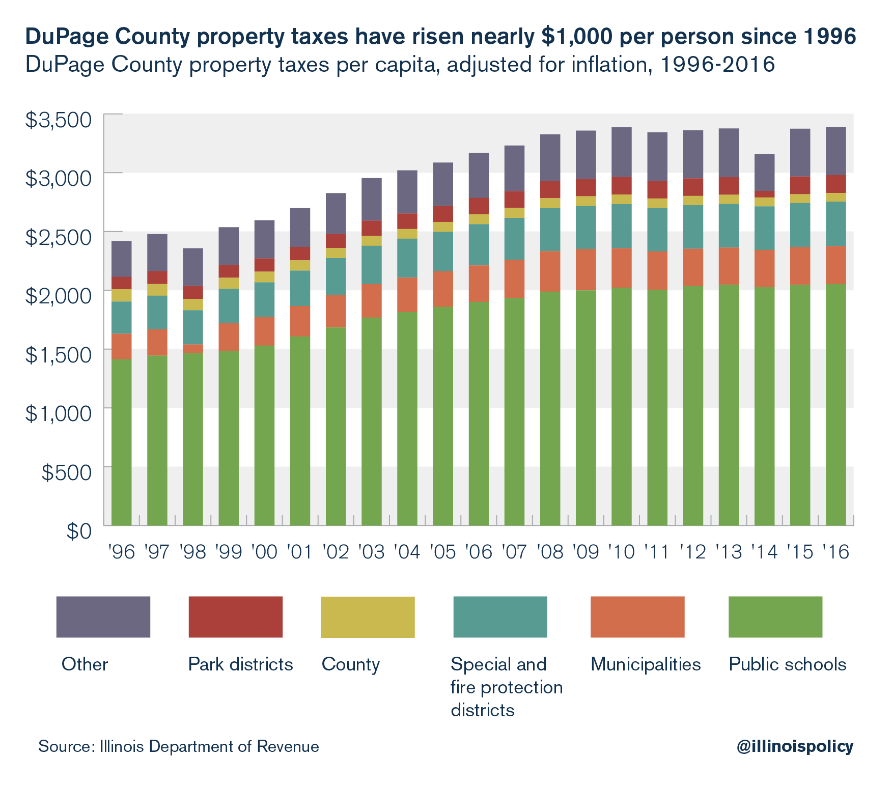 DuPage County property taxes have risen nearly $1,000 per person since 1996