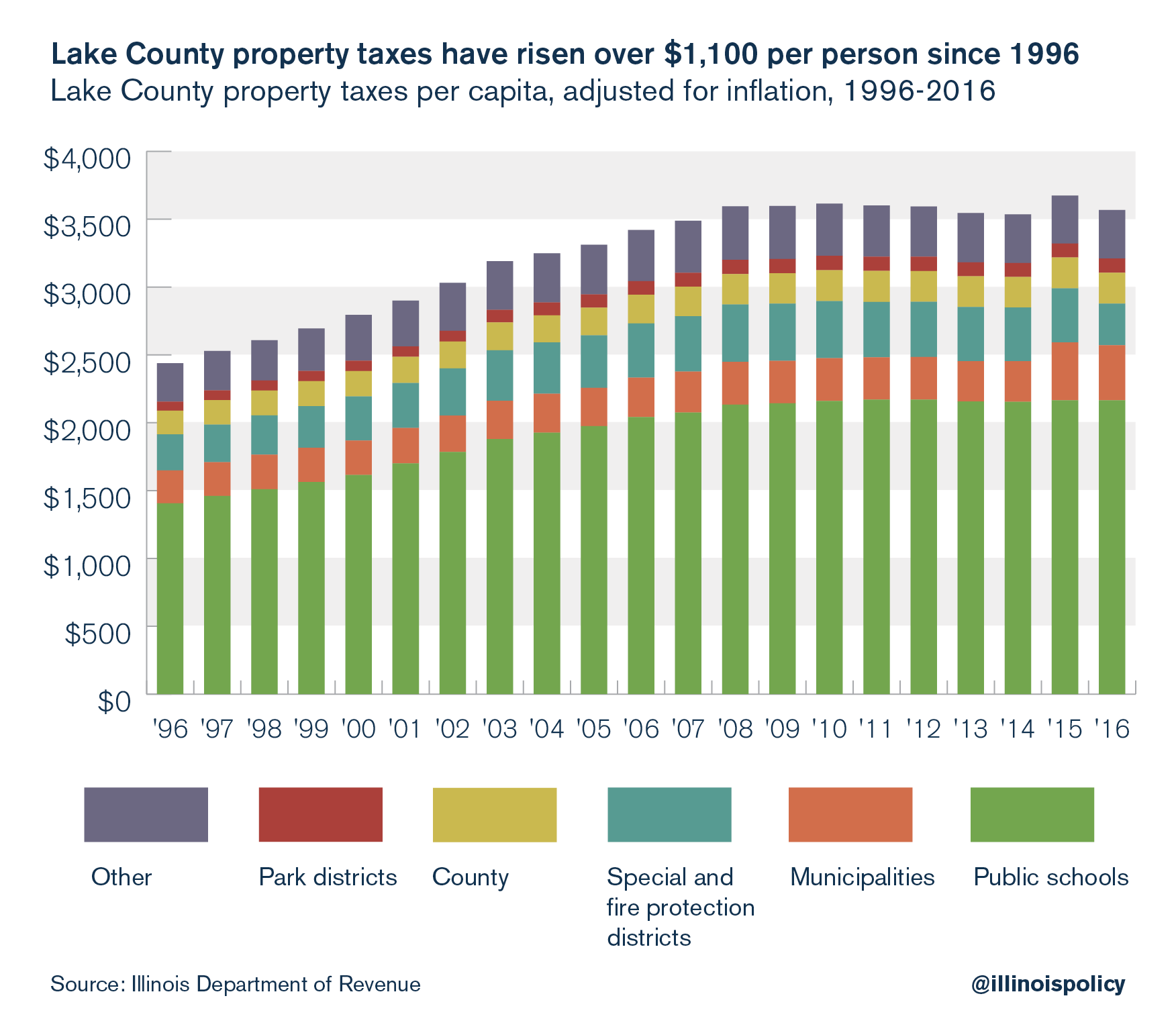 Lake County property taxes have risen over $1,100 per person since 1996