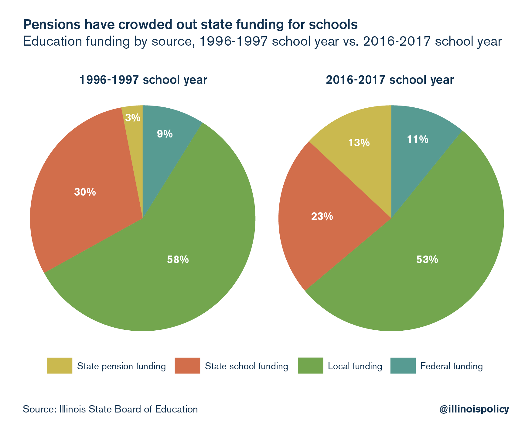 Pensions have crowded out state funding for schools