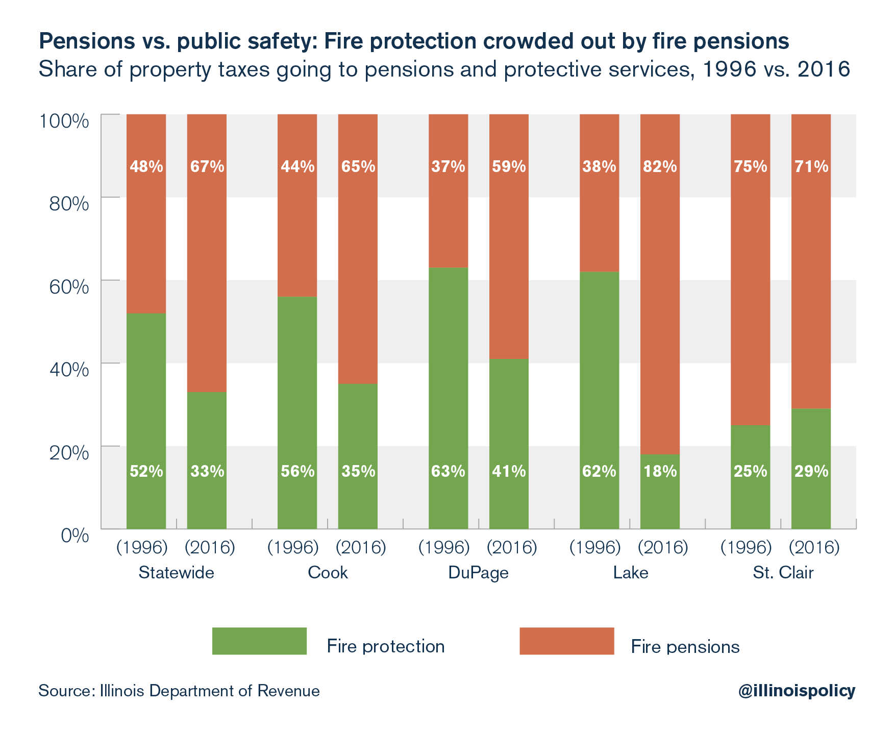Pensions vs. public safety: Fire protection crowded out by fire pensions