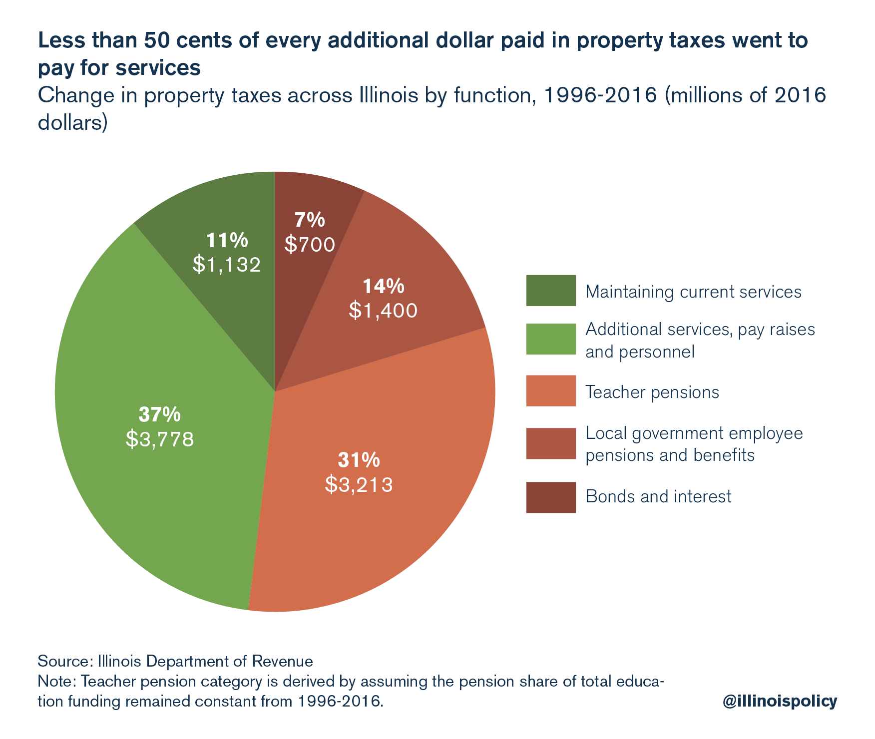 Less than 50 cents of every additional dollar paid in property taxes went to pay for services