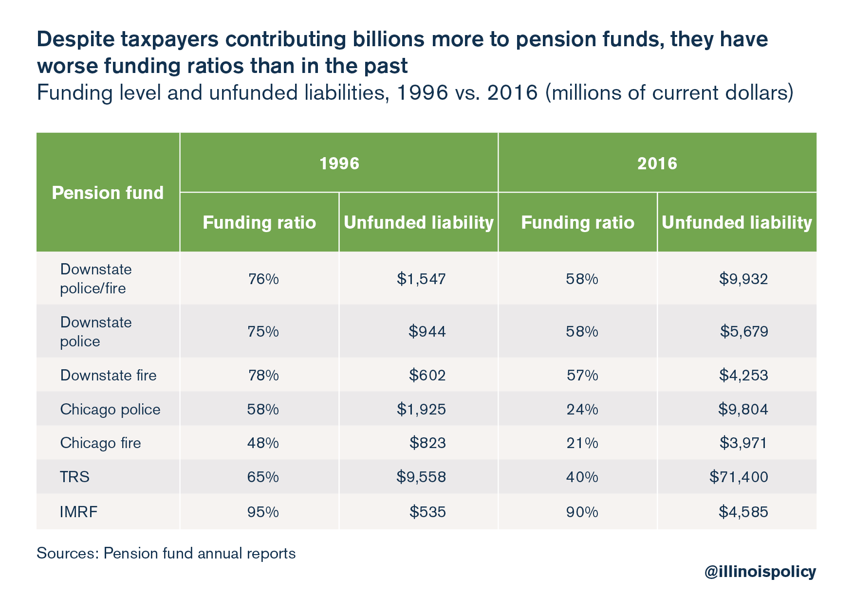 Despite taxpayers contributing billions more to pension funds, they have worse funding ratios than in the past