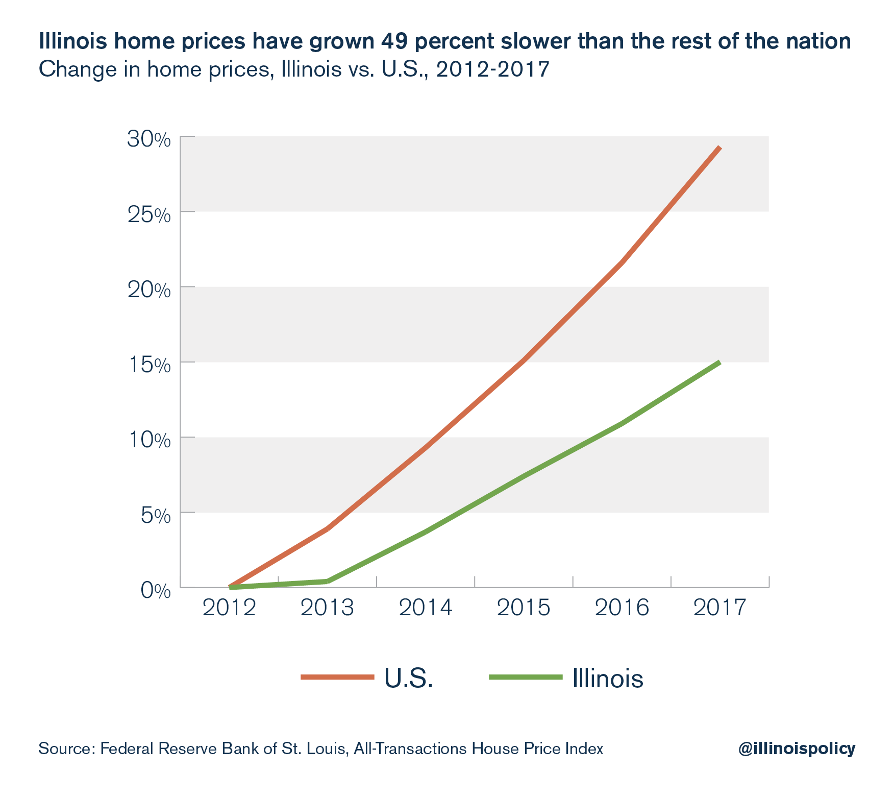 Illinois home prices have grown 49 percent slower than the rest of the nation