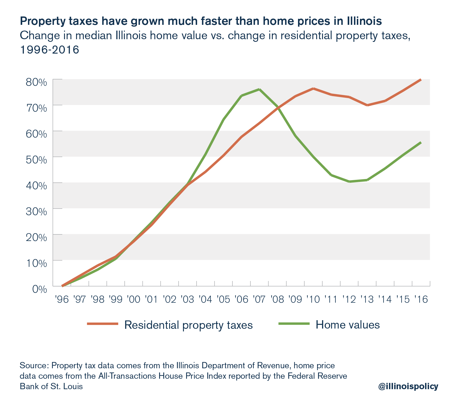Property taxes have grown much faster than home prices in Illinois