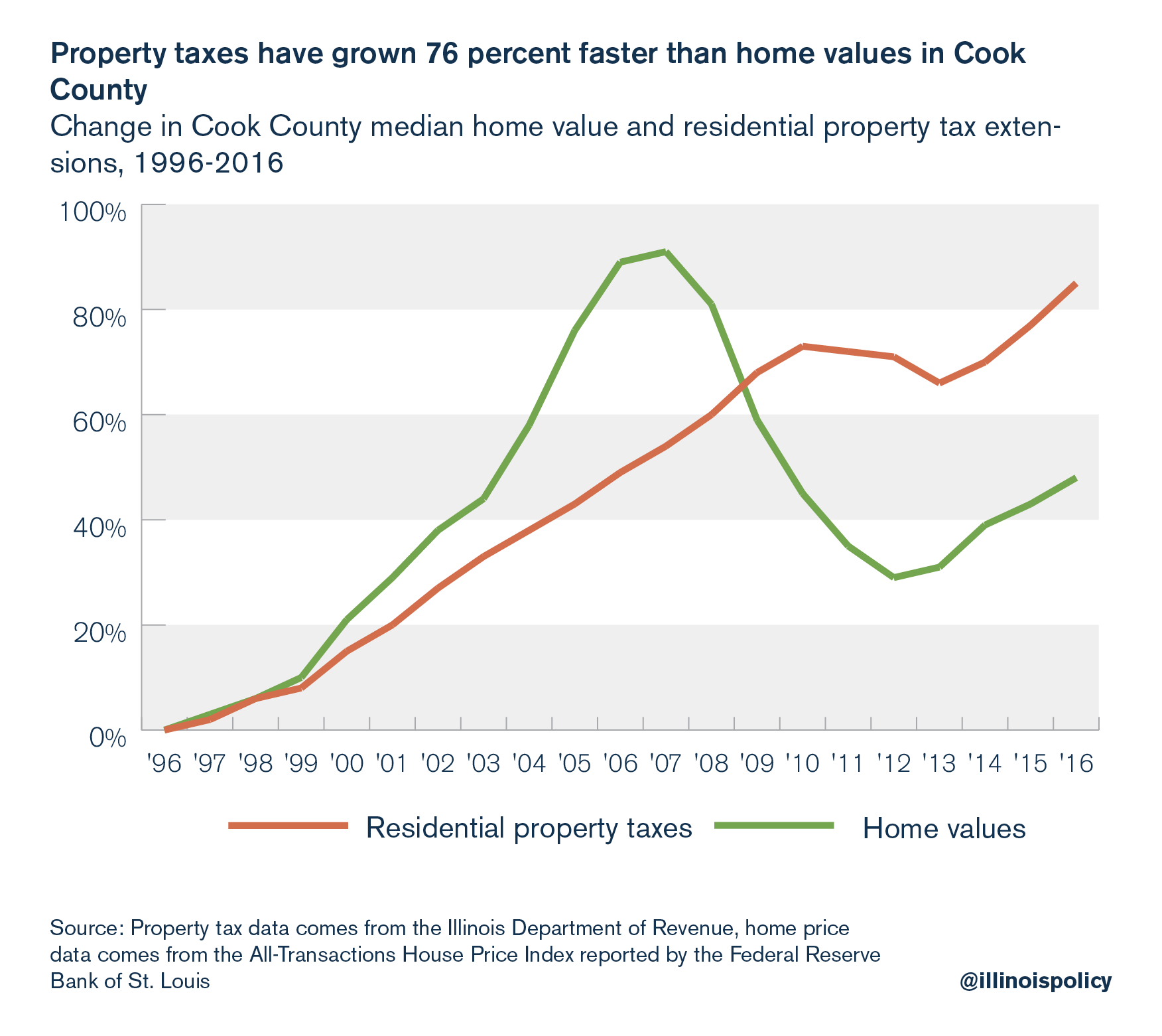 Property taxes have grown 76 percent faster than home values in Cook County