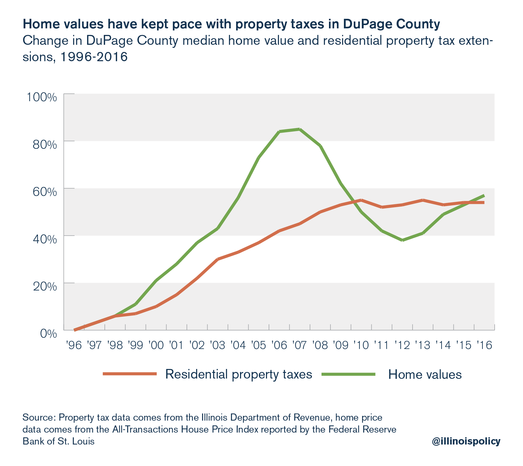 Home values have kept pace with property taxes in DuPage county