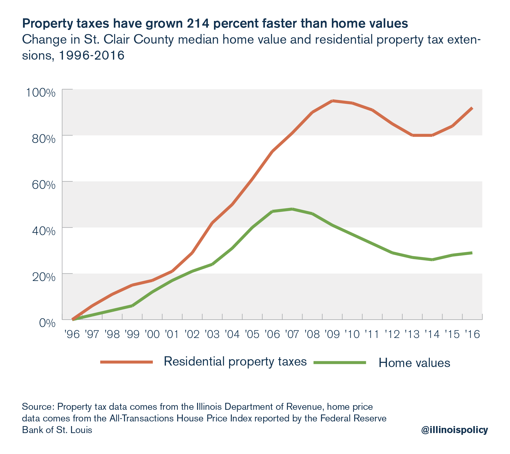 Property taxes have grown 214 percent faster than home values