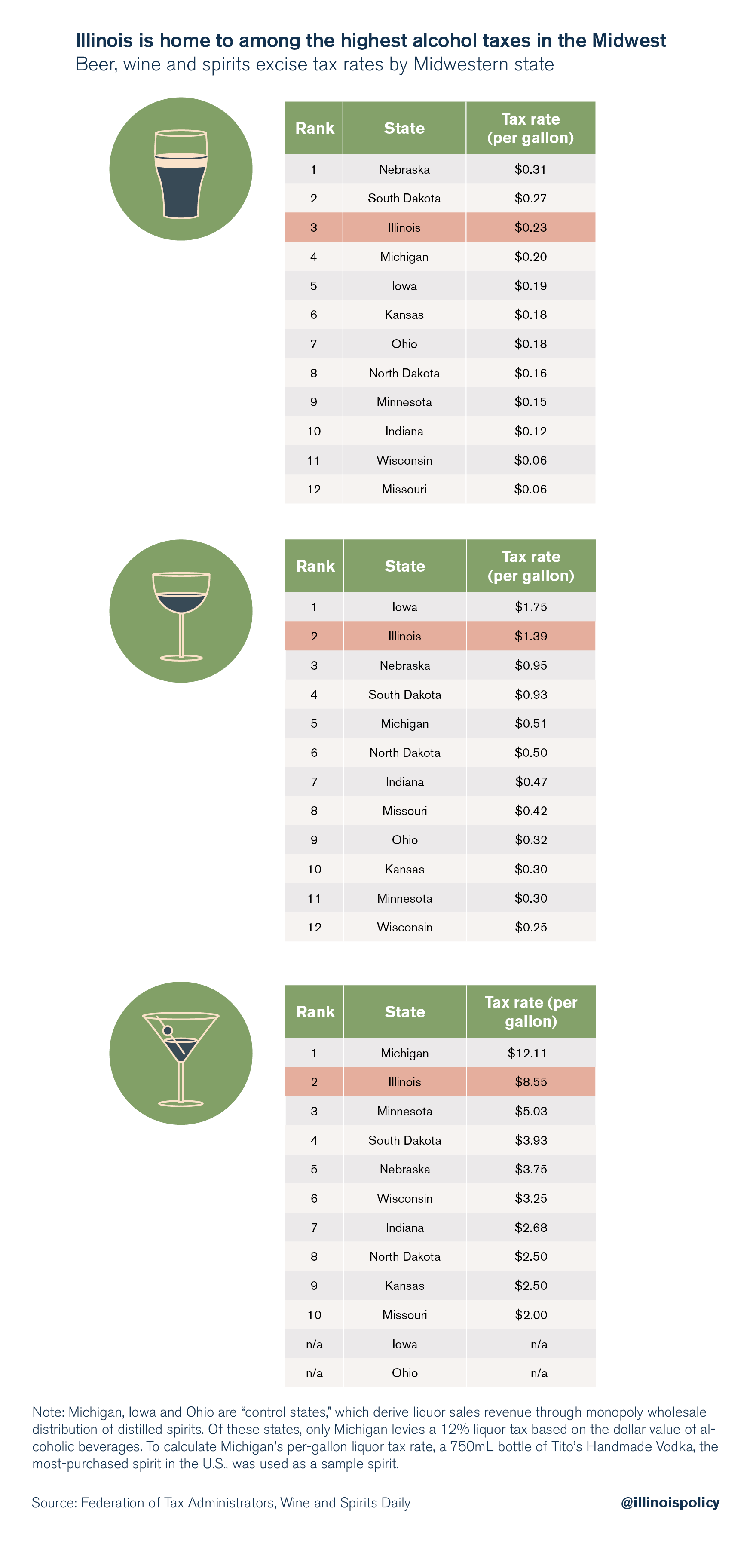 Illinois is home to among the highest alcohol taxes in the Midwest