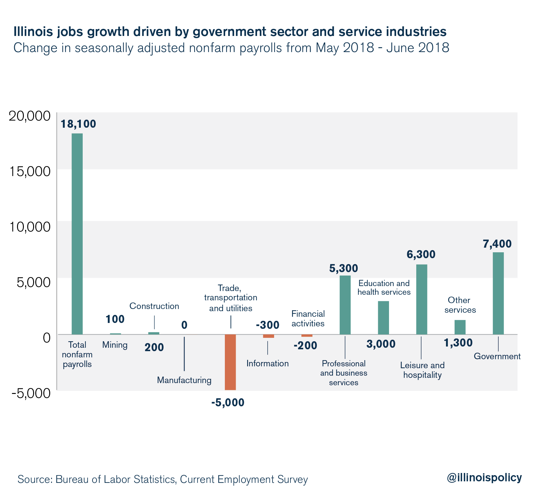 Illinois jobs growth driven by government sector and service industries