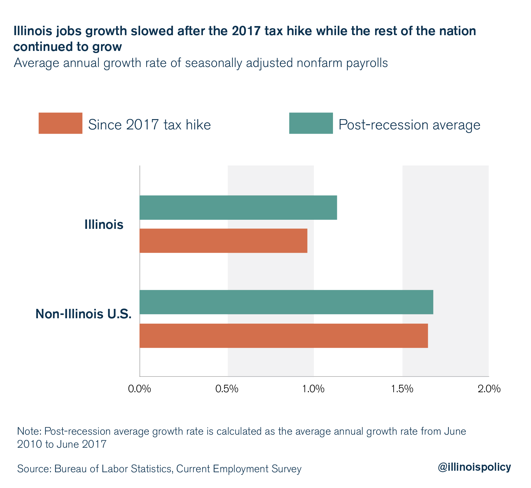 Illinois jobs growth slowed after the 2017 tax hike while the rest of the nation continued to grow