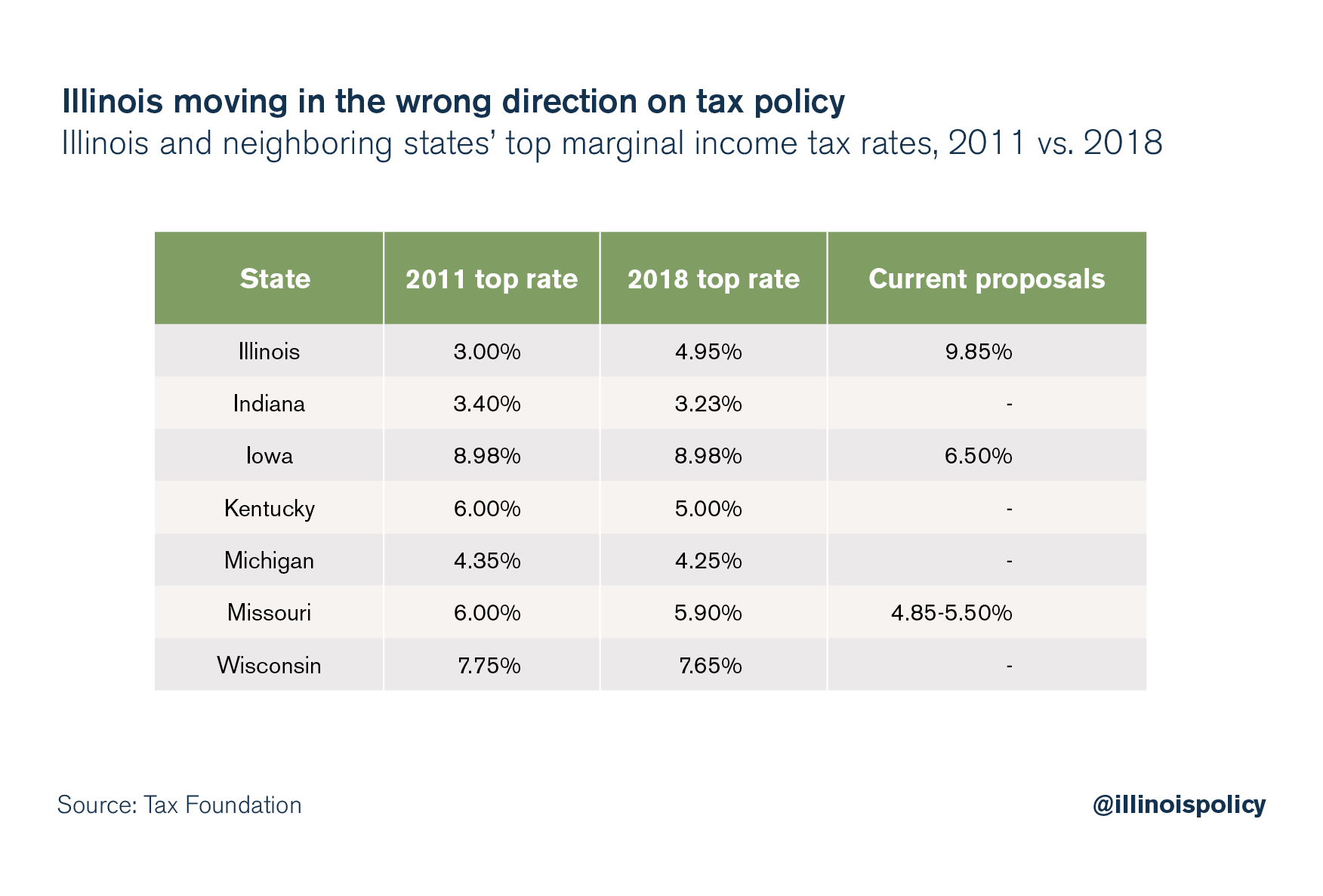 Illinois moving in the wrong direction on tax policy