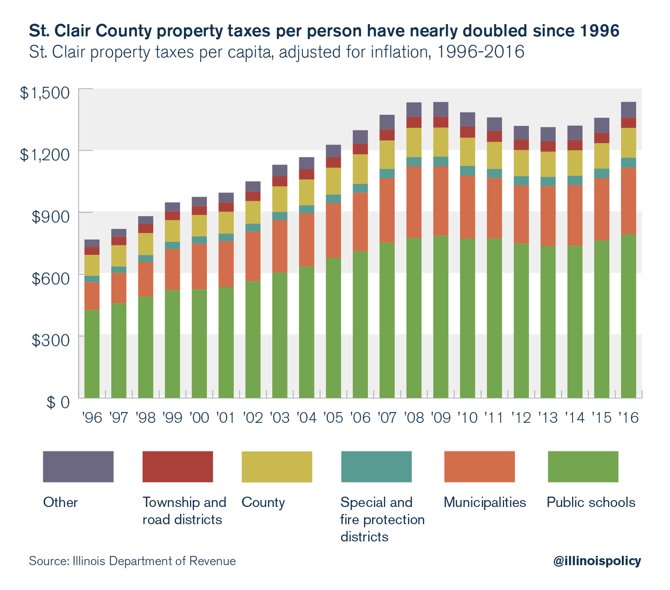 St. Clair County property taxes per person have nearly doubled since 1996