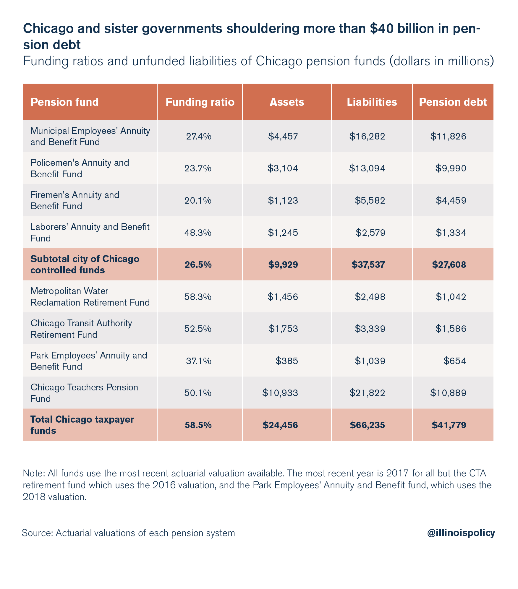 Chicago and sister governments shouldering more than $40 billion in pension debt
