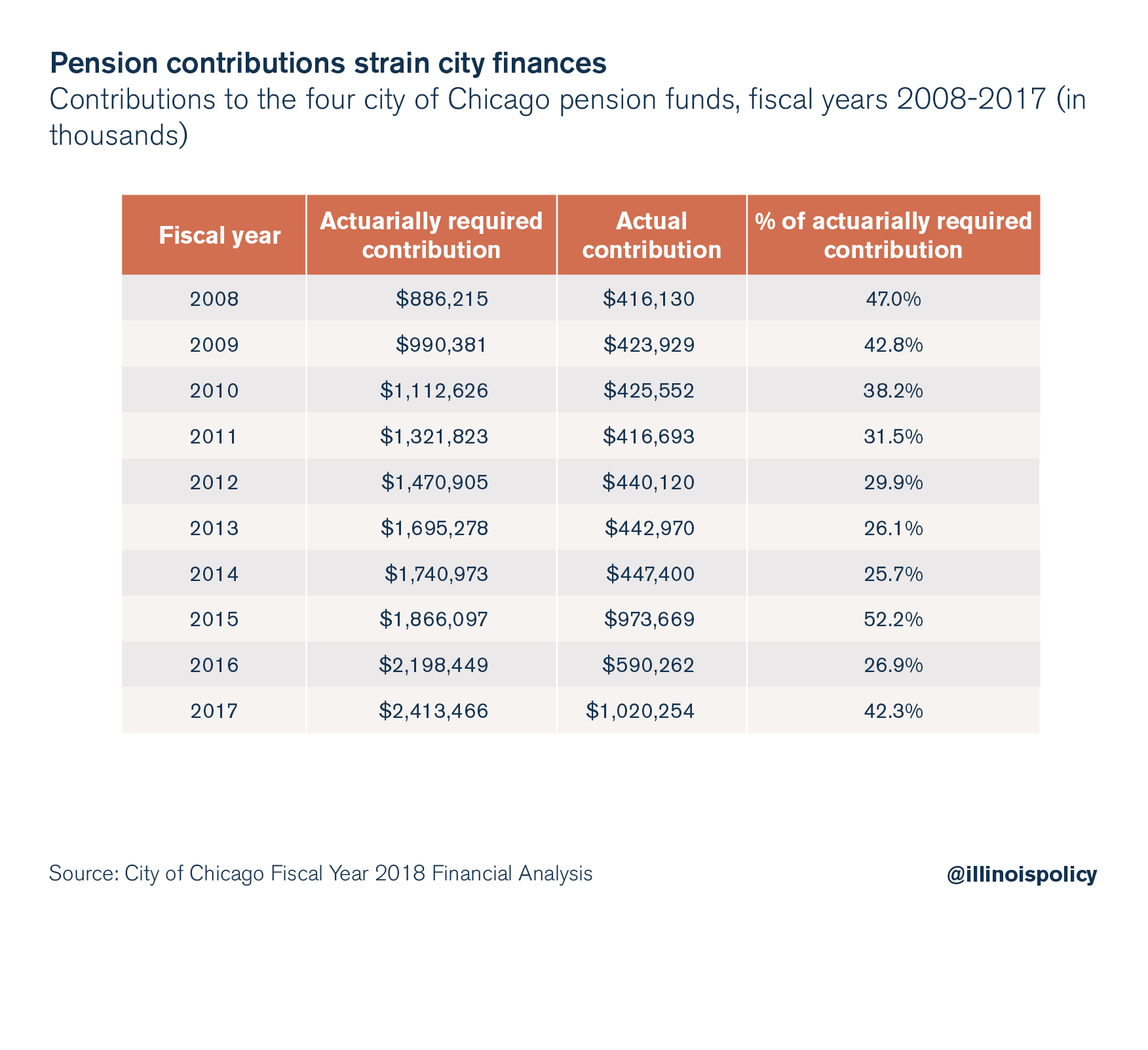 Pension contributions strain city finances