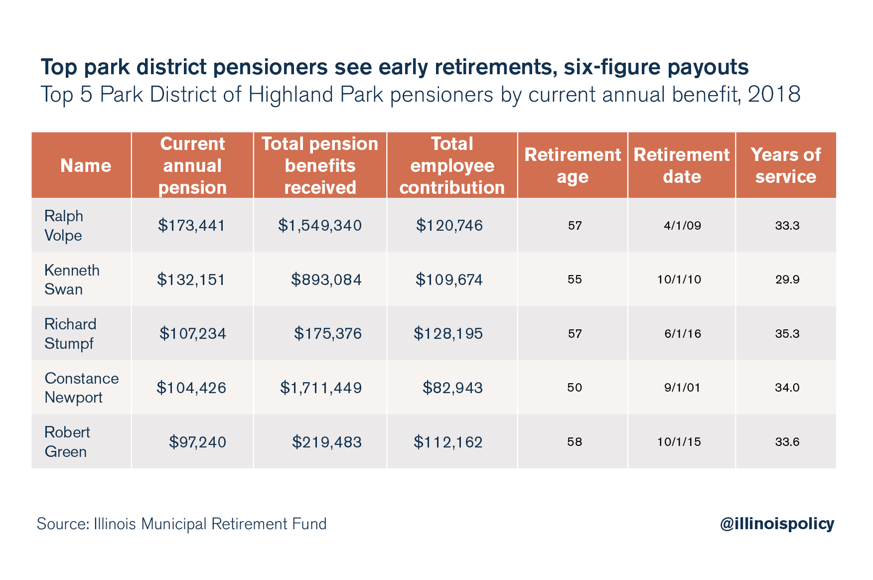 Top park district pensioners see early retirements, six-figure payouts
