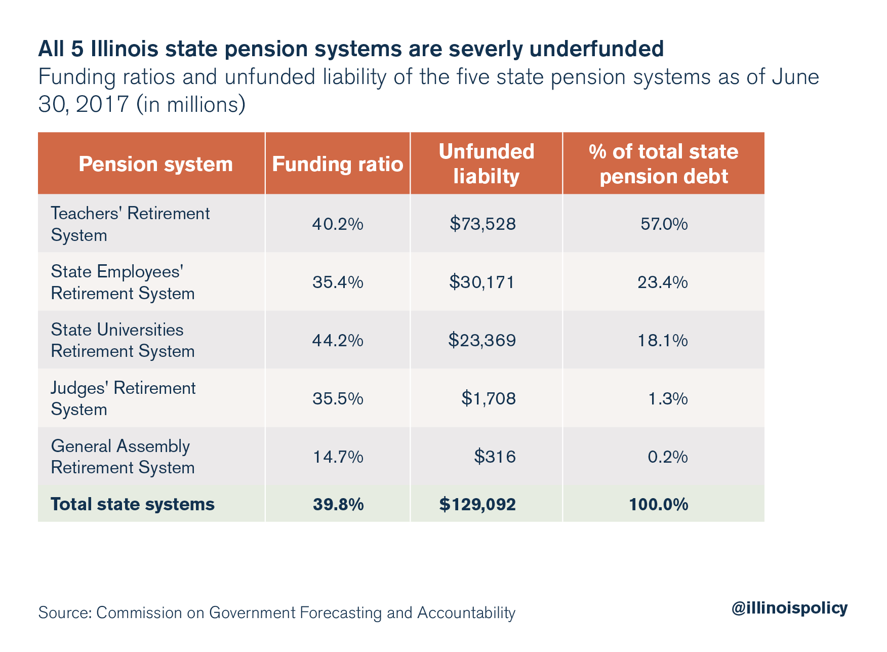 All 5 Illinois state pension systems are severely underfunded