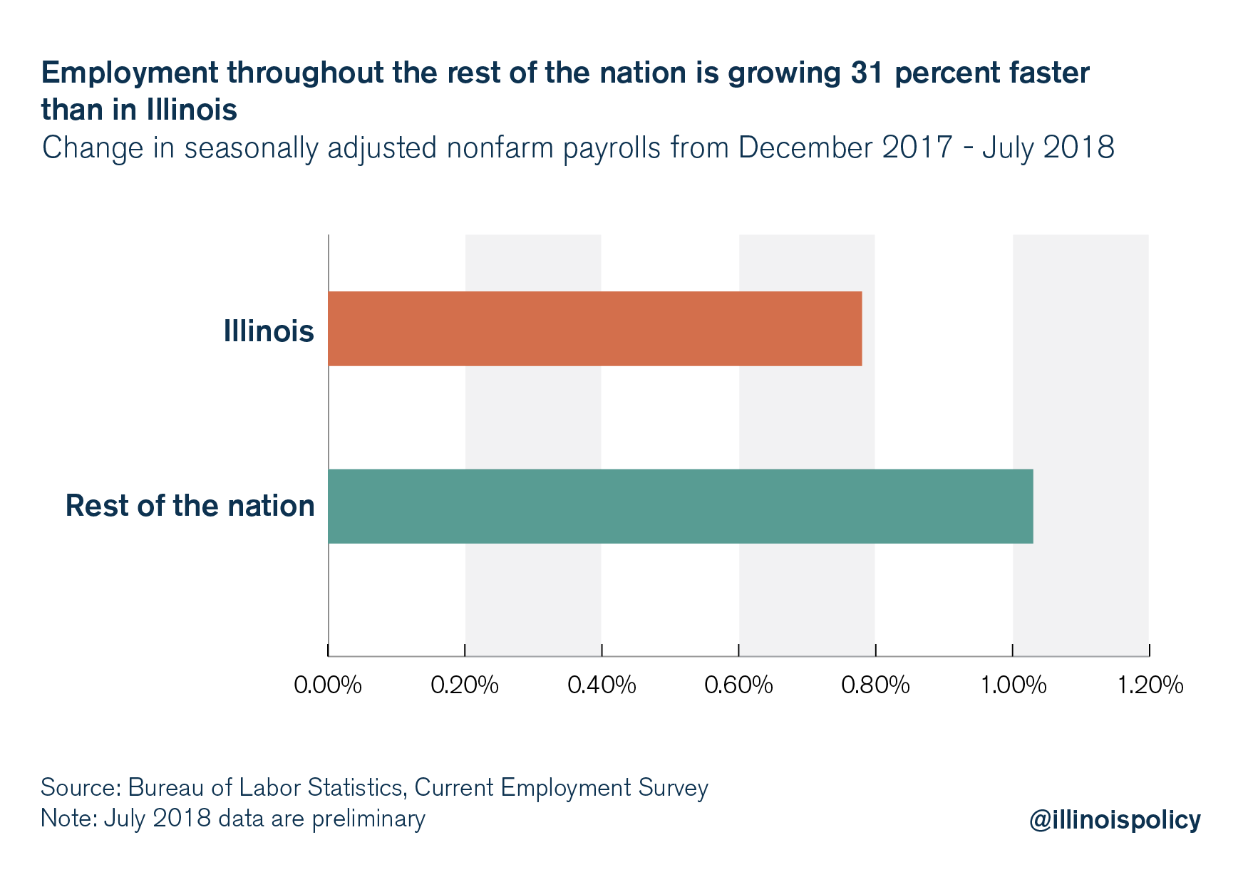 Rest Of The Nation Sees 31 Percent Faster Jobs Growth Vs Illinois