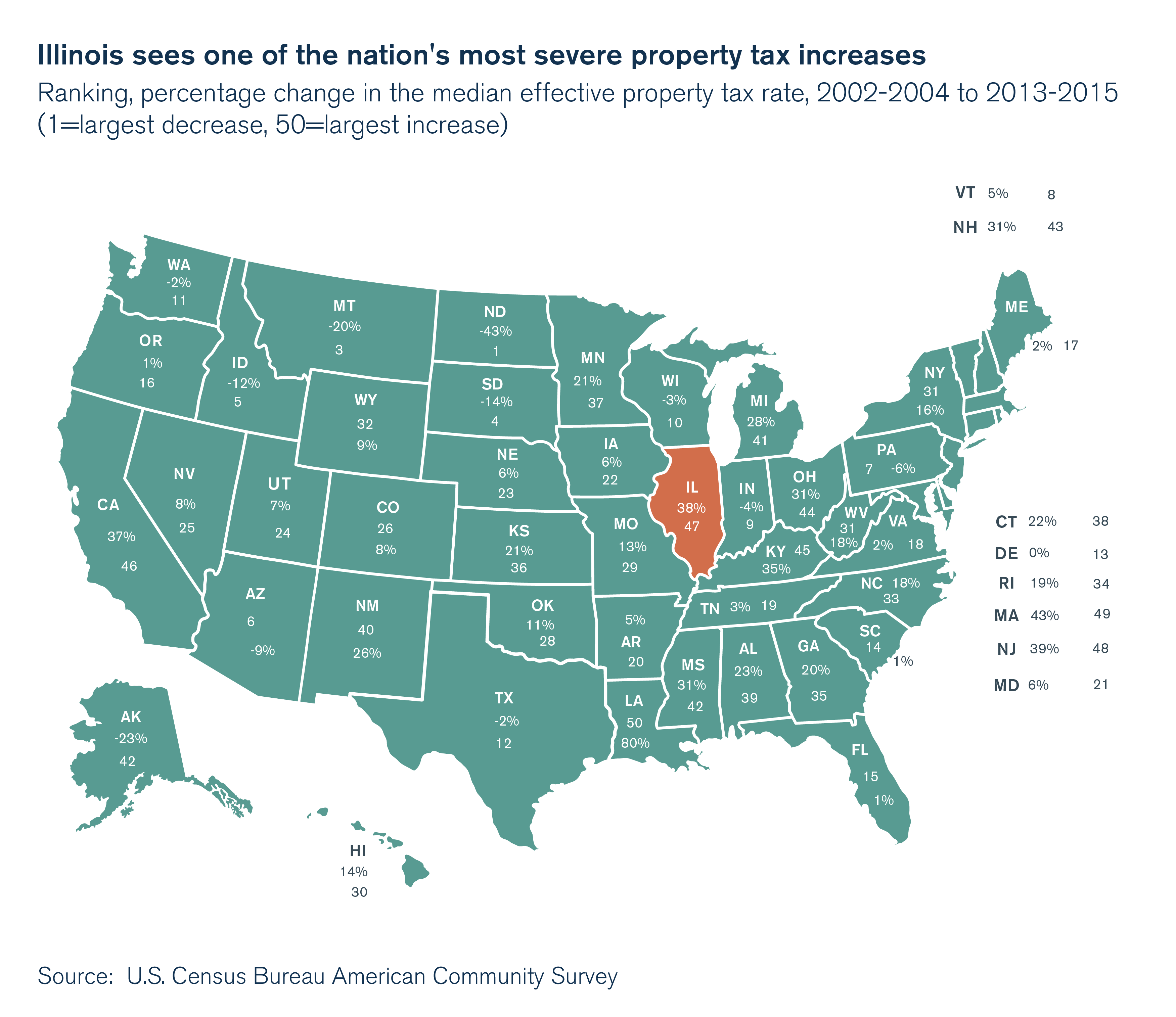 Illinois sees one of the nation's most severe property tax increases