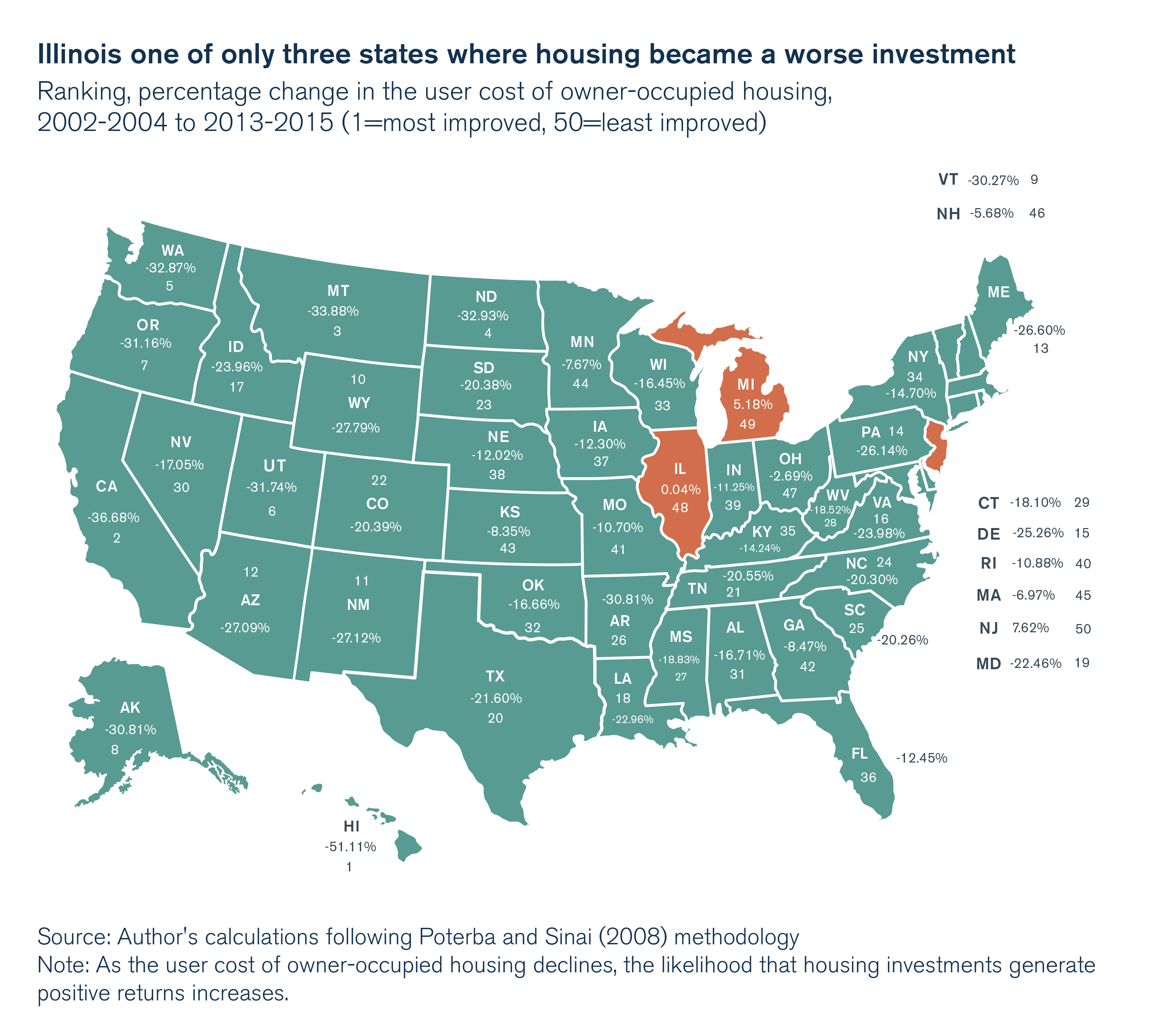Illinois one of only three states where housing became a worse investment