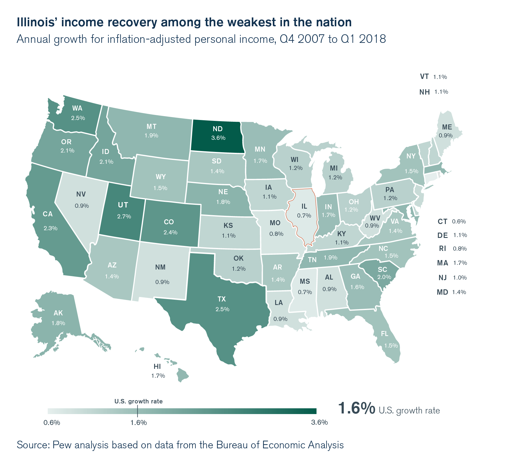 Illinois' income recovery among the weakest in the nation