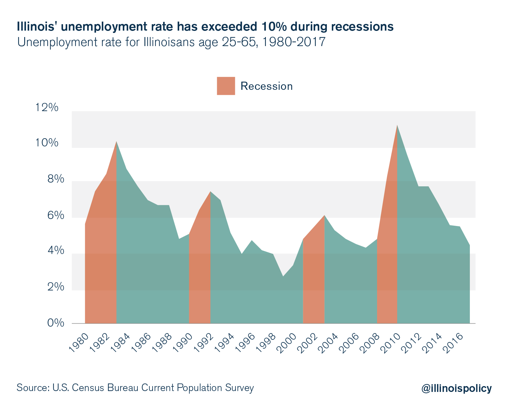 Illinois' unemployment rate has exceeded 10% during recessions
