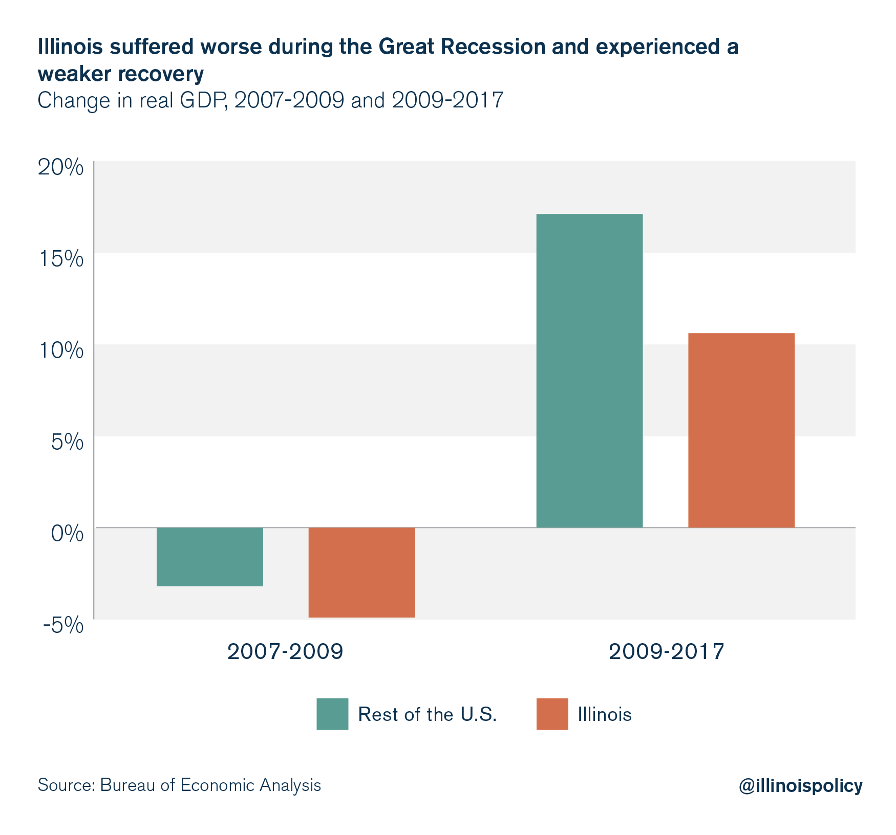 Illinois suffered worse during the Great Recession and experienced a weaker recovery