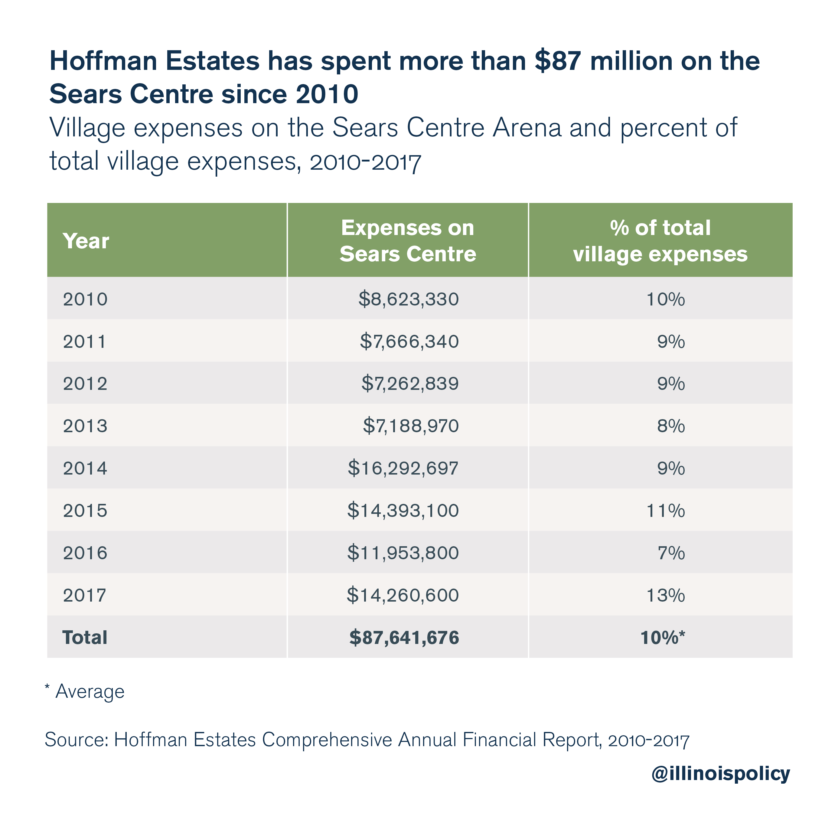 Hoffman Estates has spent more than $87 million on the Sears Centre since 2010