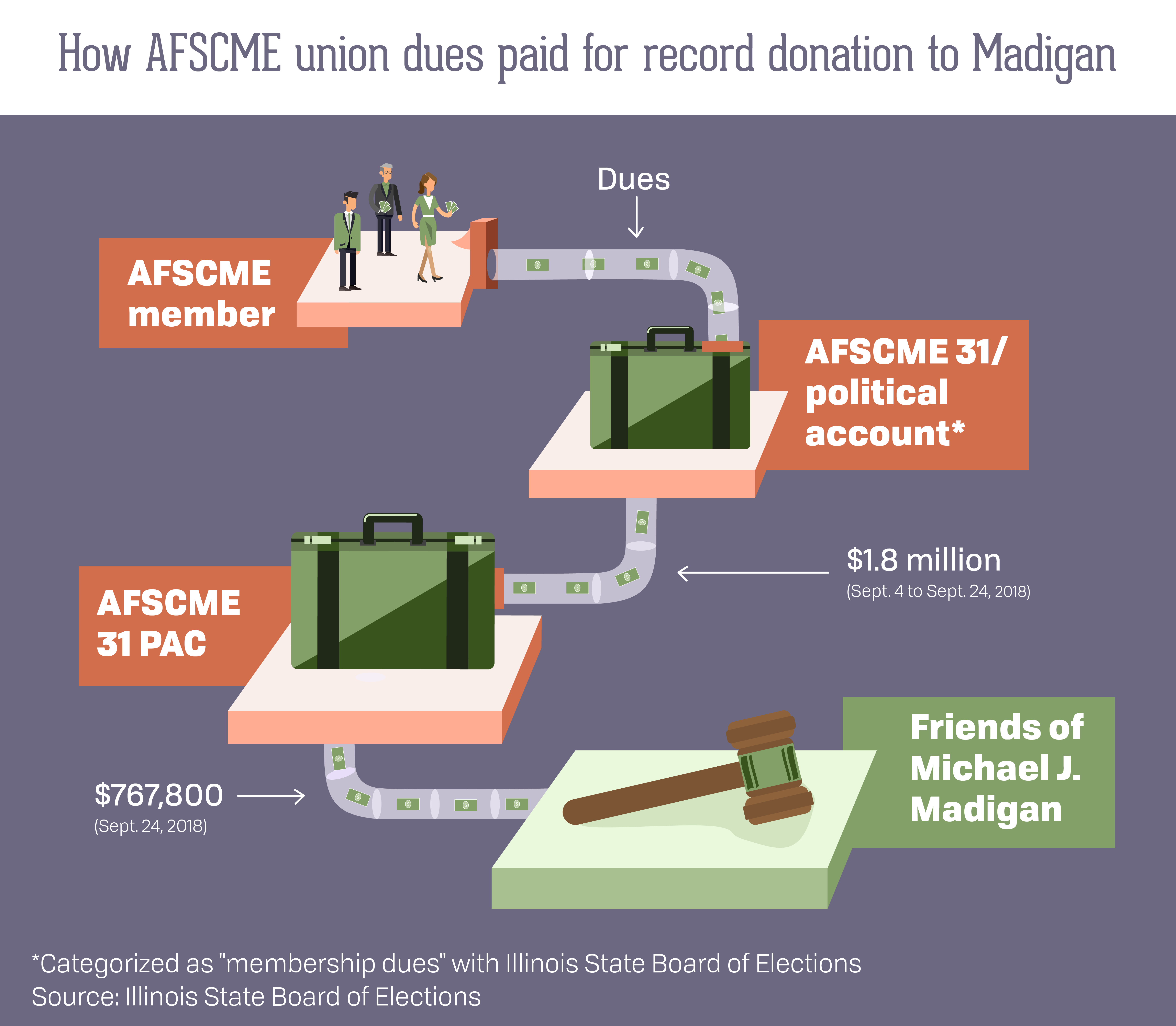 How AFSCME union dues paid for record donation to Madigan