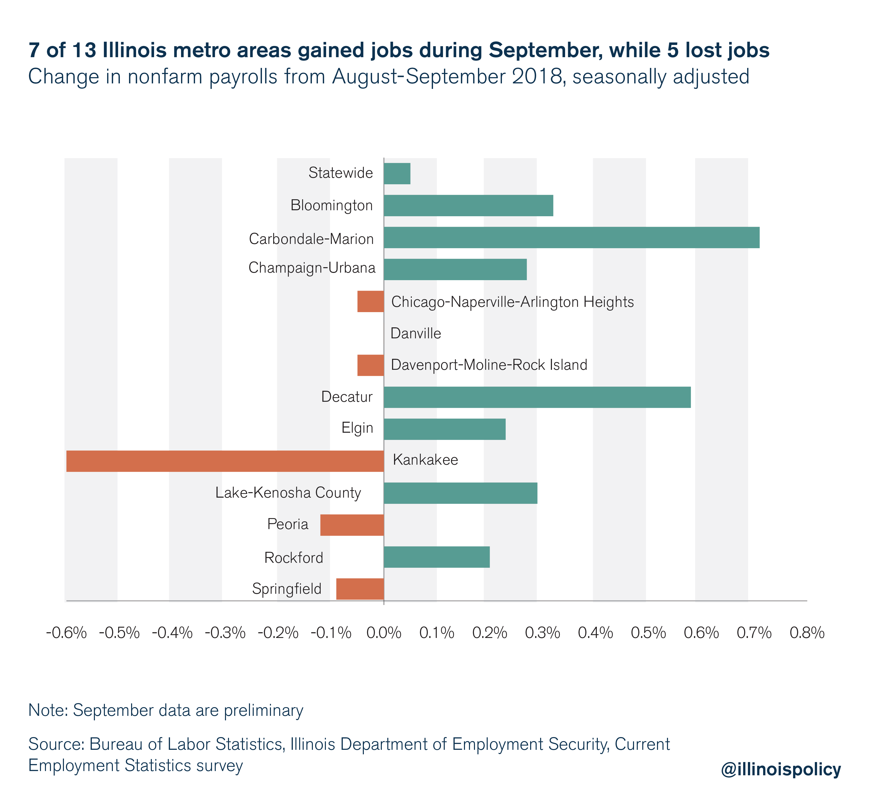 7 of 13 Illinois metro areas gain jobs during September, while 5 lost jobs