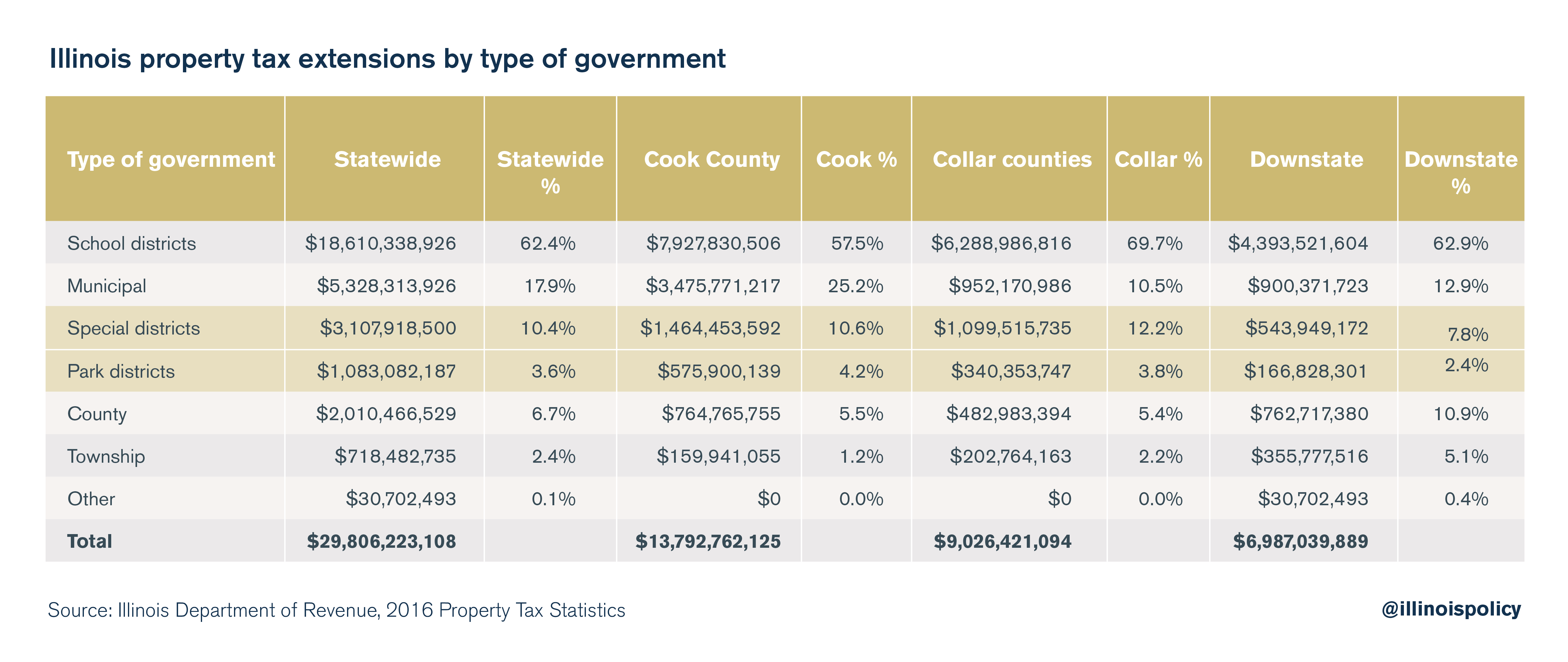 Illinois property extensions by type of government