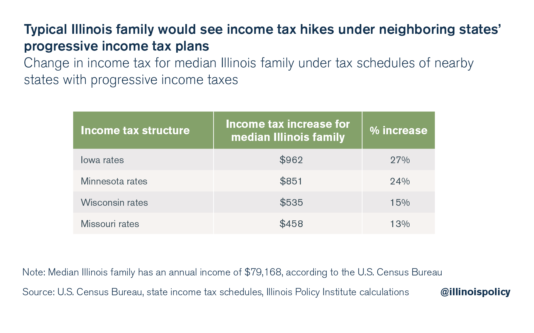Typical Illinois family would see income tax hikes under neighboring states' progressive income tax plans
