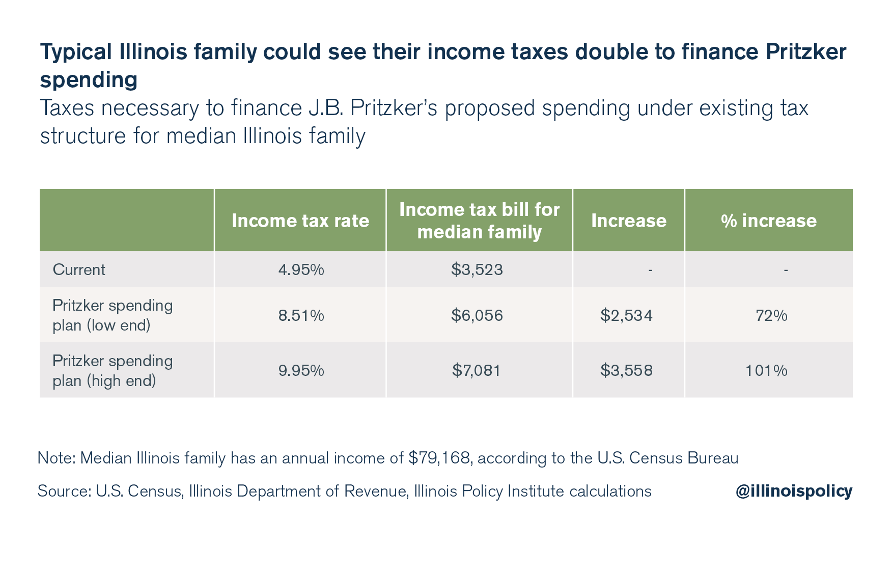 Typical Illinois family could see their income taxes double to finance Pritzker spending