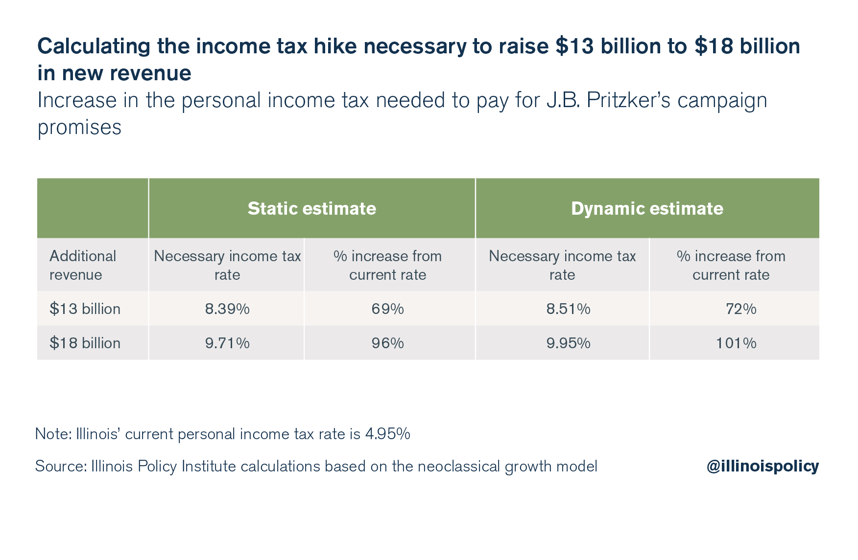 Calculating the income tax hike necessary to raise $13 billion to $18 billion in new revenue