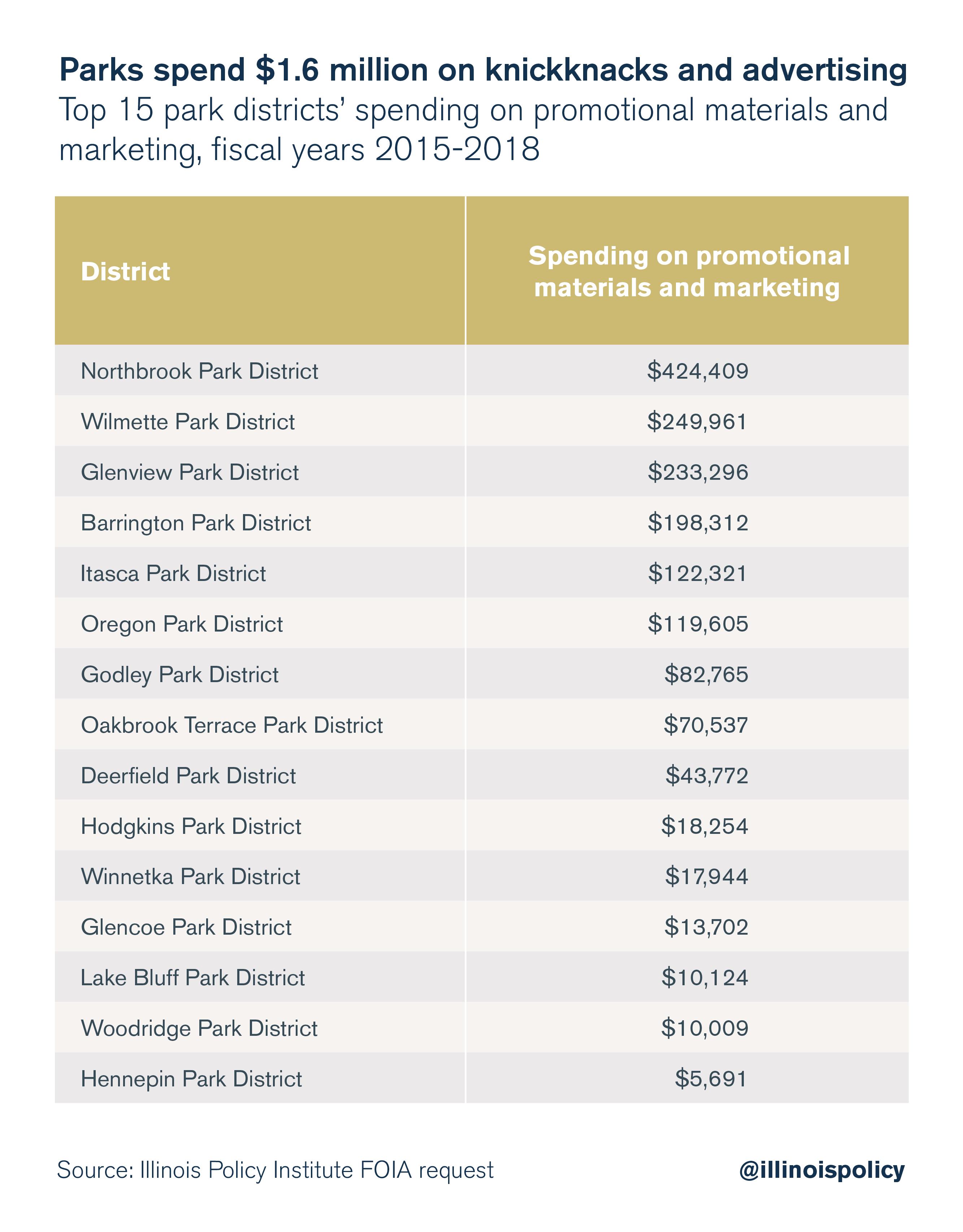 Parks spend $1.6 million on knickknacks and advertising