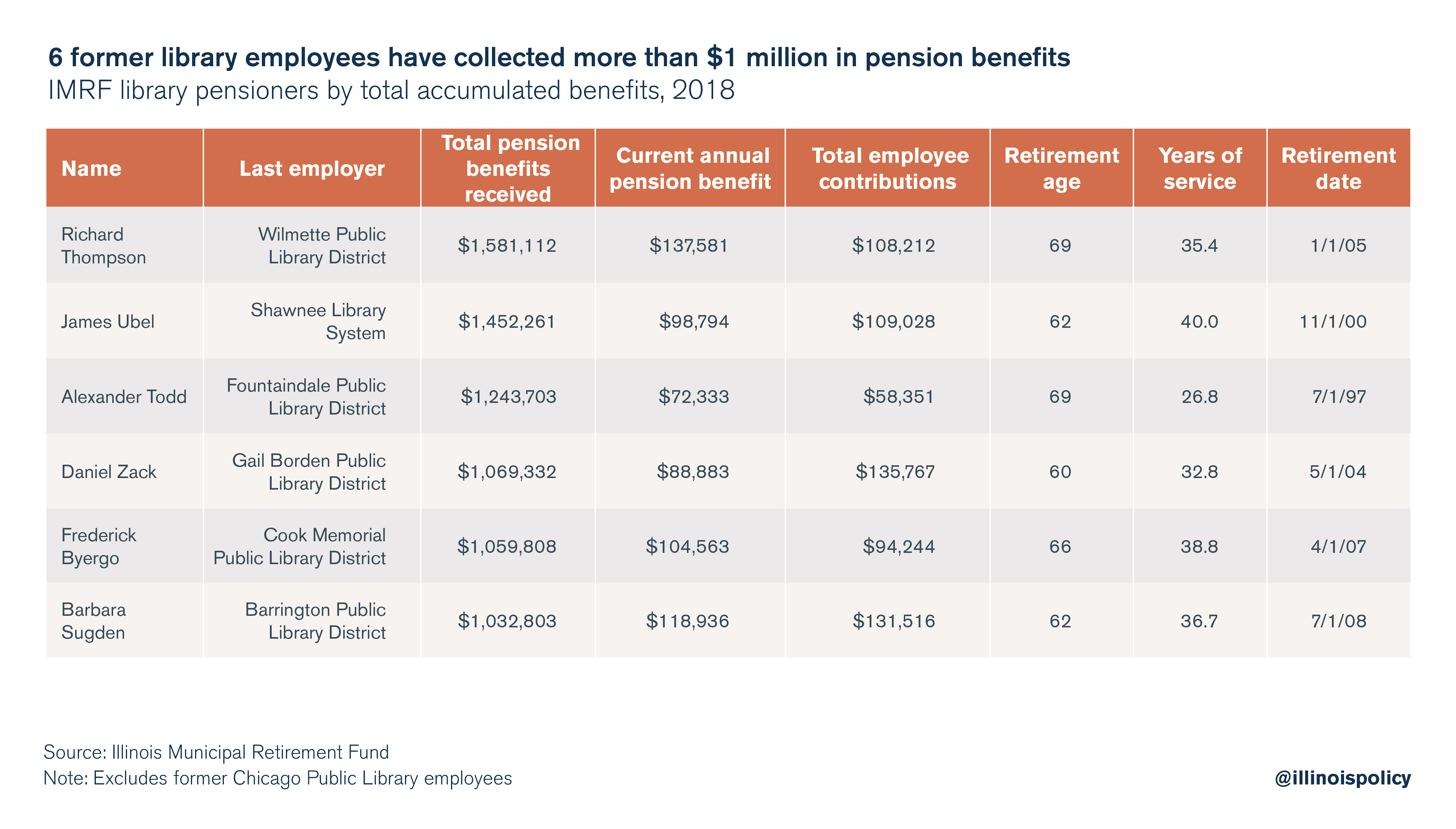 6 former library employees have collected more than $1 million in pension benefits