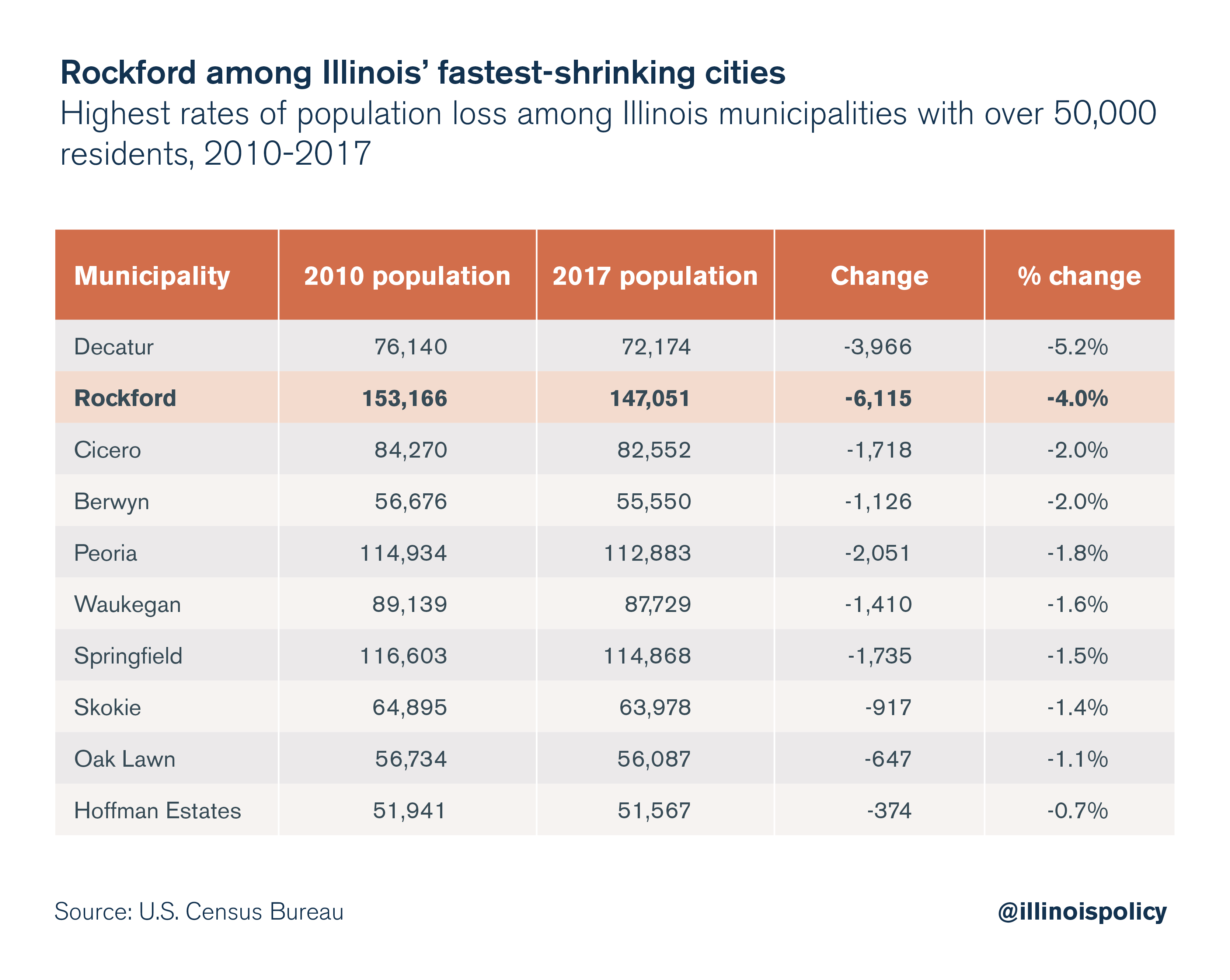 Rockford among Illinois' fastest-shrinking cities