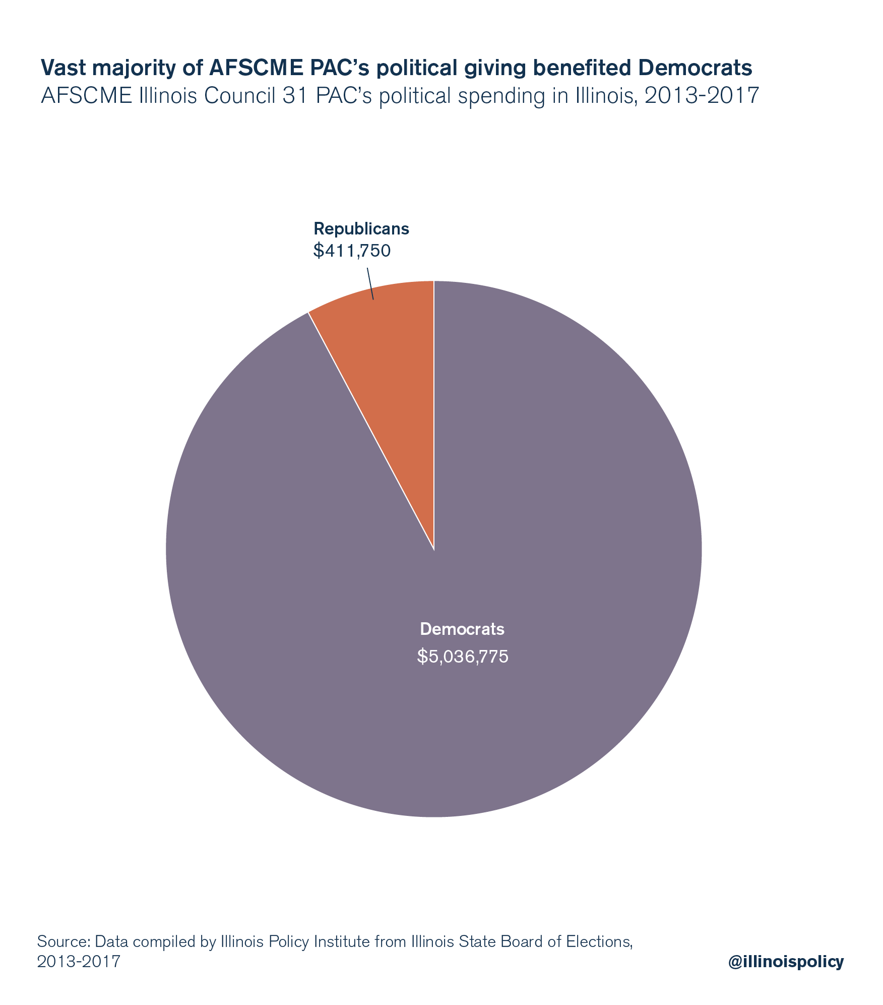 Vast majority of AFSCME PAC's political giving benefited Democrats