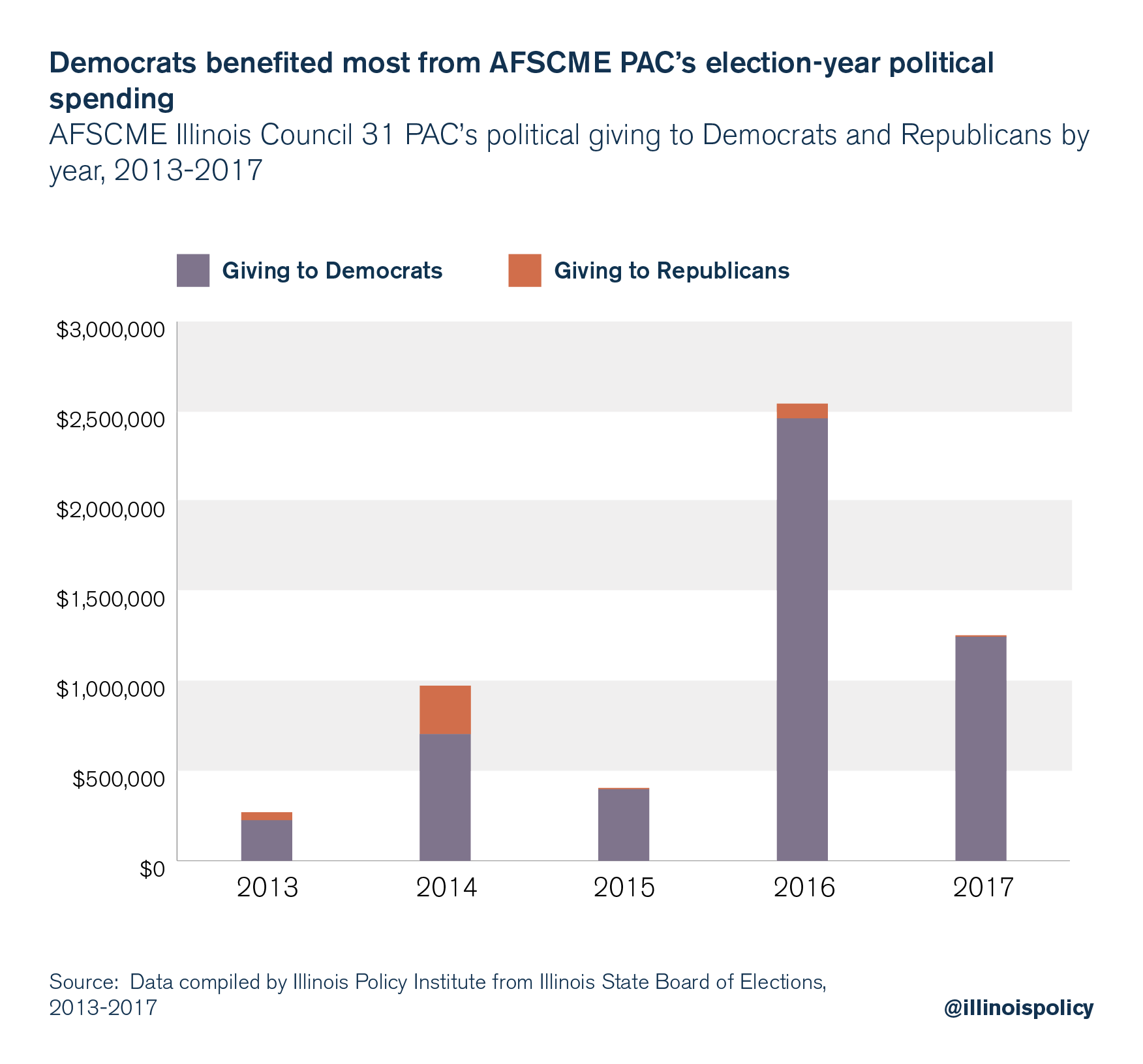 Democrats benefited most from AFSCME PAC's election-year political spending