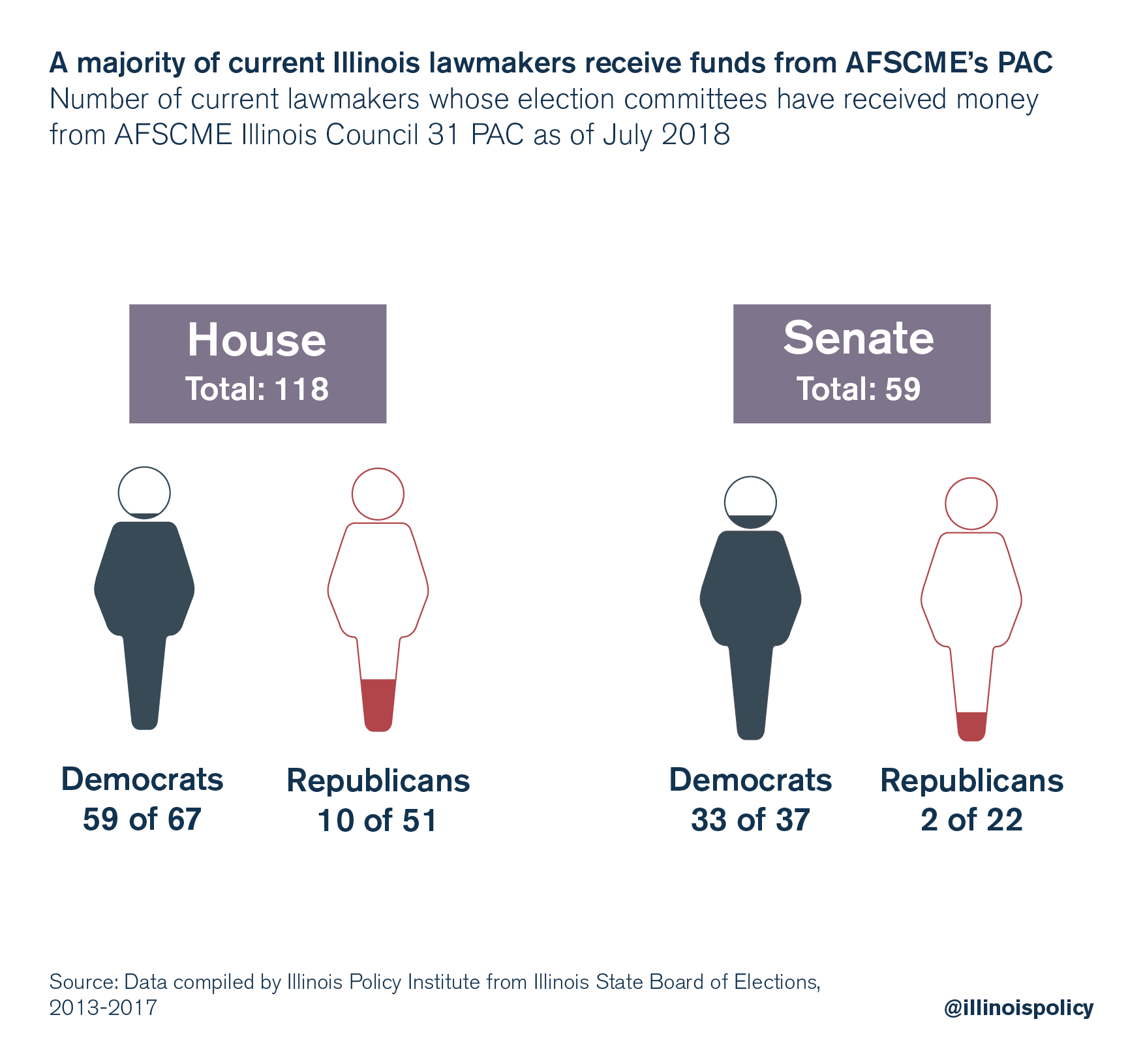 A majority of current lawmakers receive funds from AFSCME PAC's