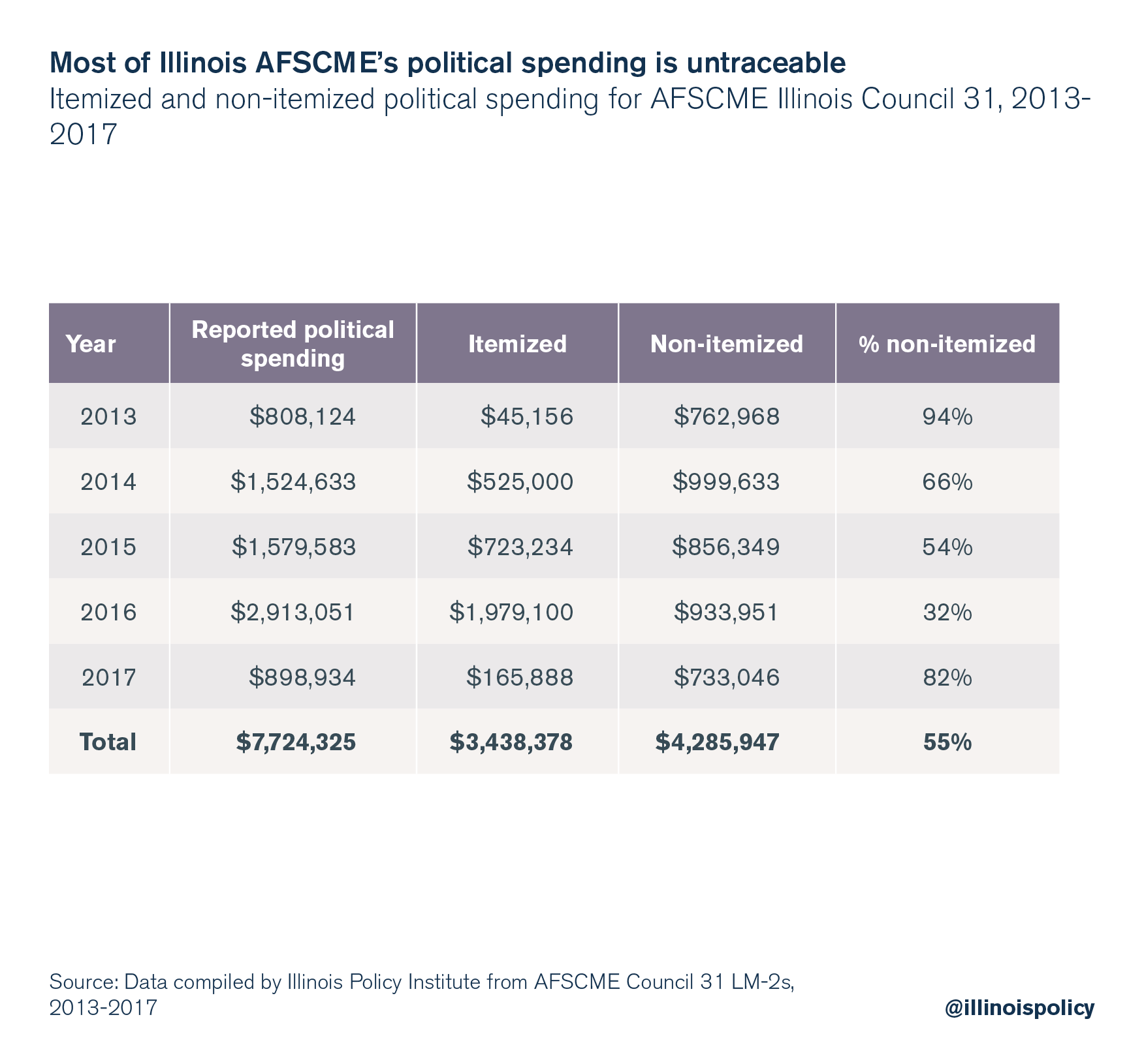 Most of Illinois AFSCME's political spending is untraceable