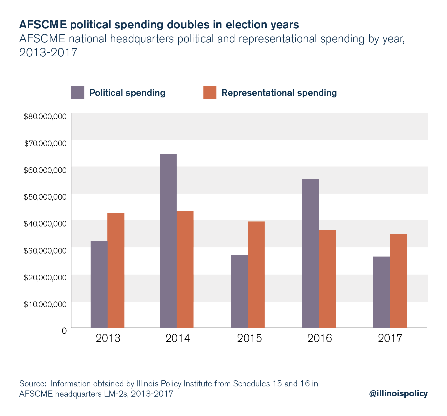 AFSCME political spending doubles in election years