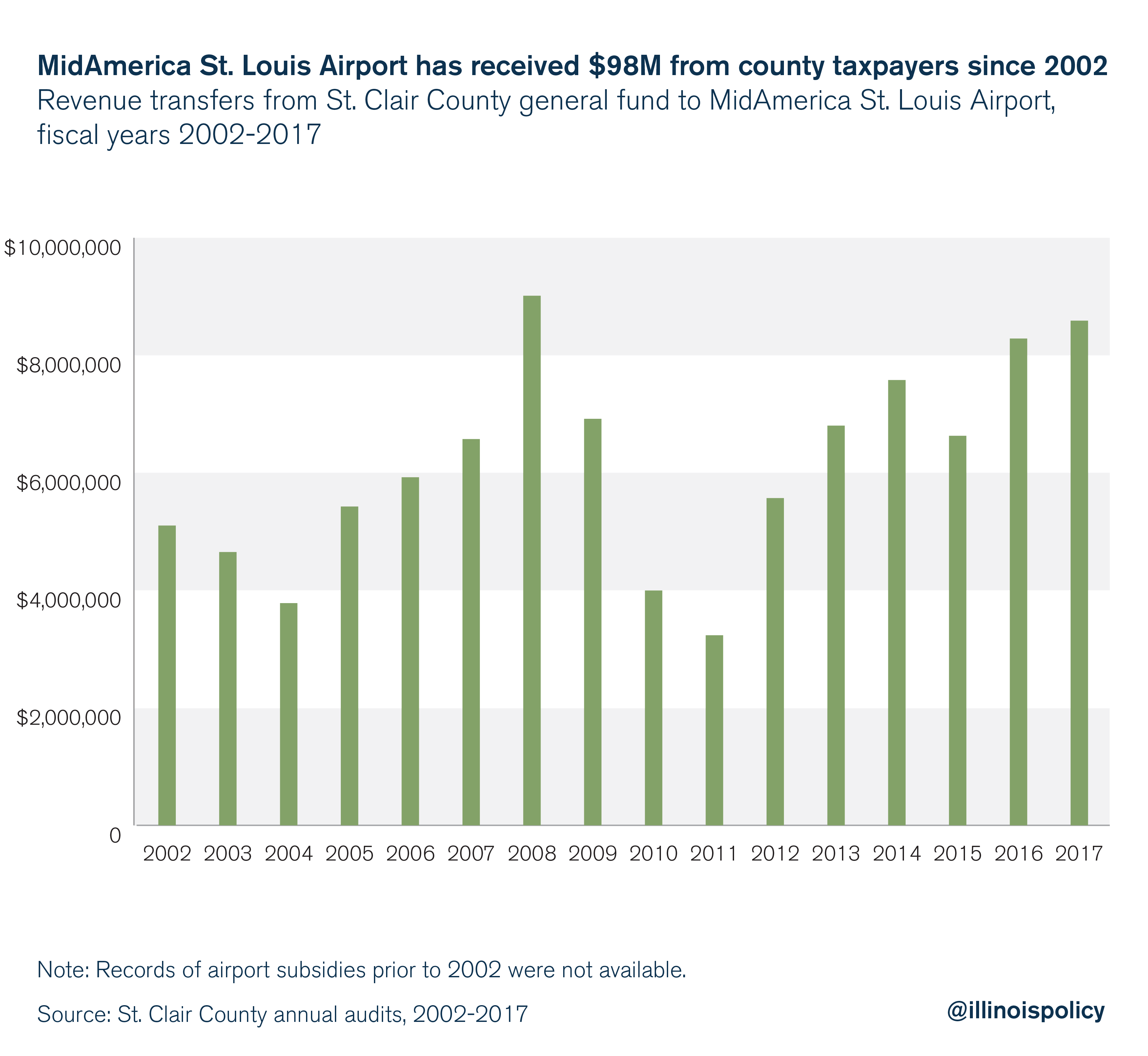 MidAmerica St. Louis Airport has received $98M from county taxpayers since 2002