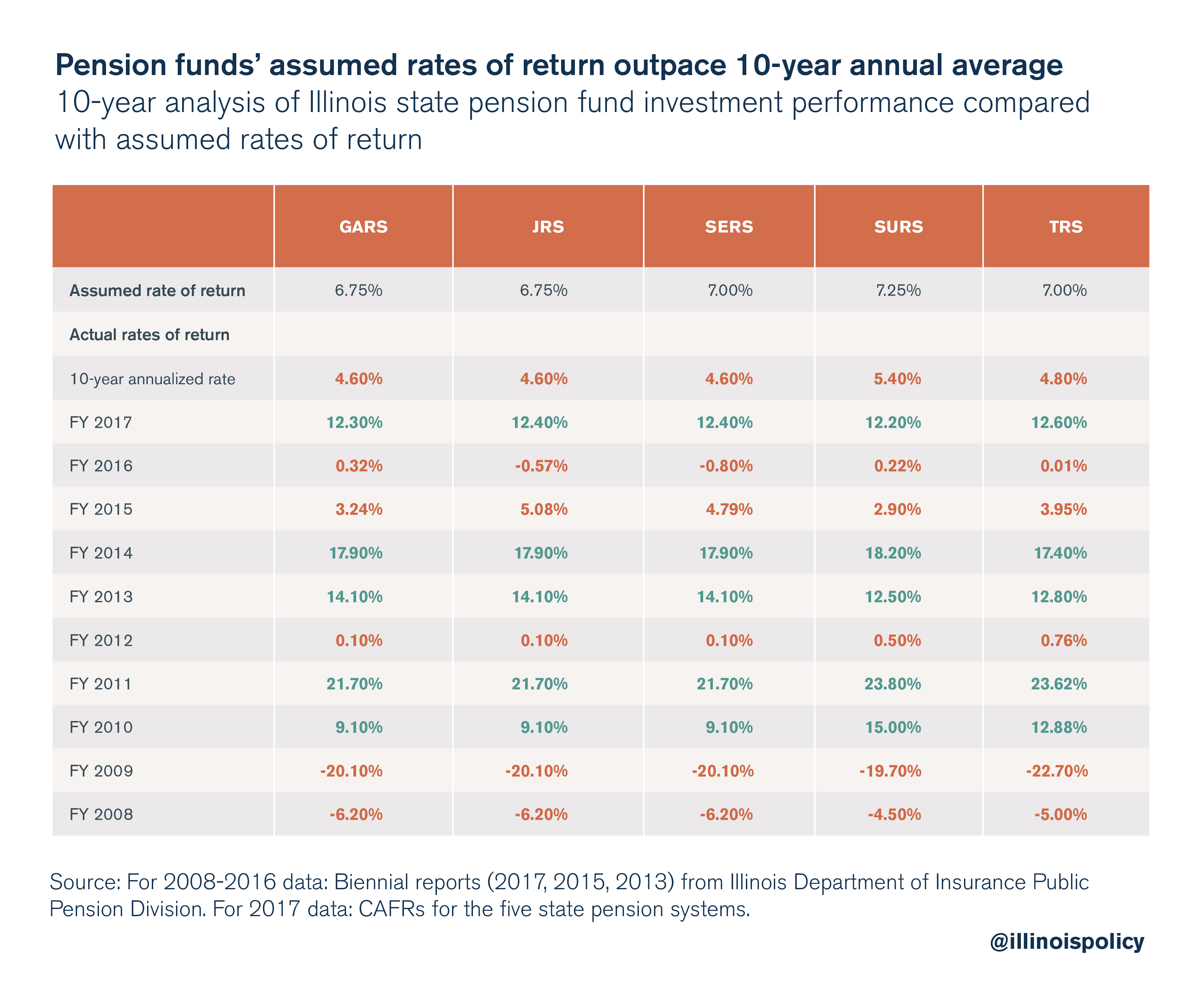 Pension funds' assumed rates of return outpace 10-year annual average
