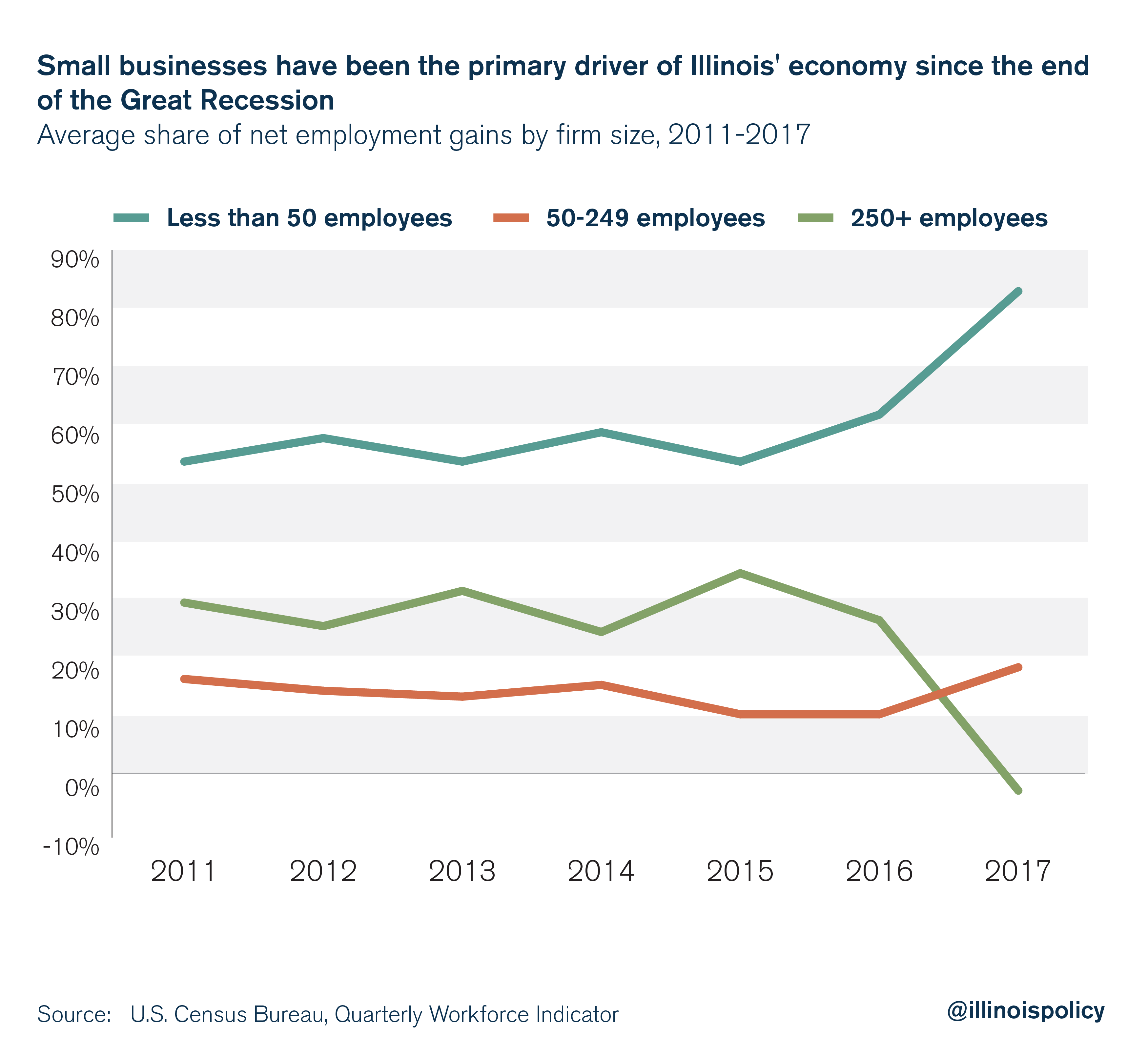 Small businesses have been the primary driver of Illinois' economy since the end of the great recession