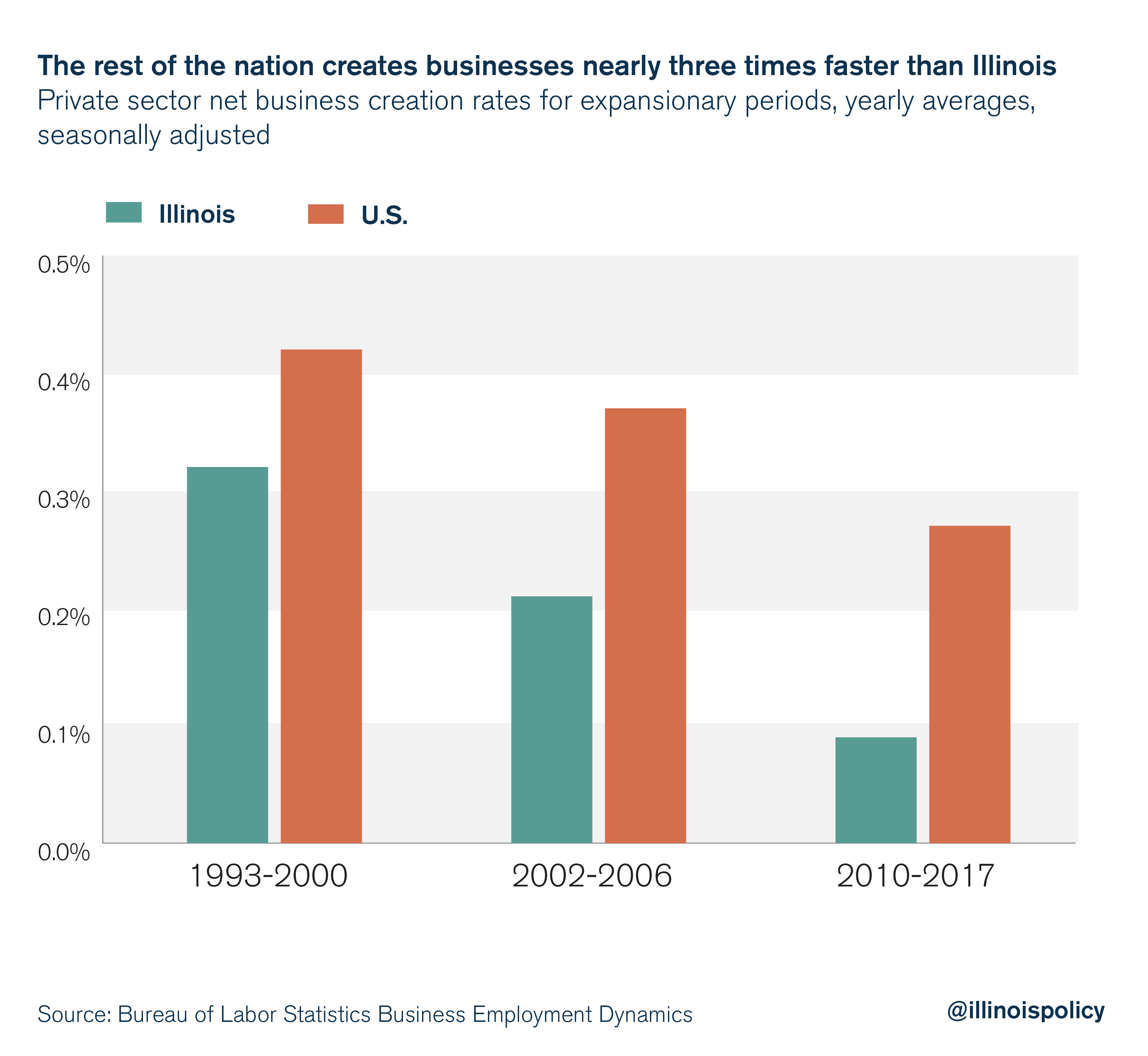 The rest of the nation creates businesses nearly three times faster than Illinois