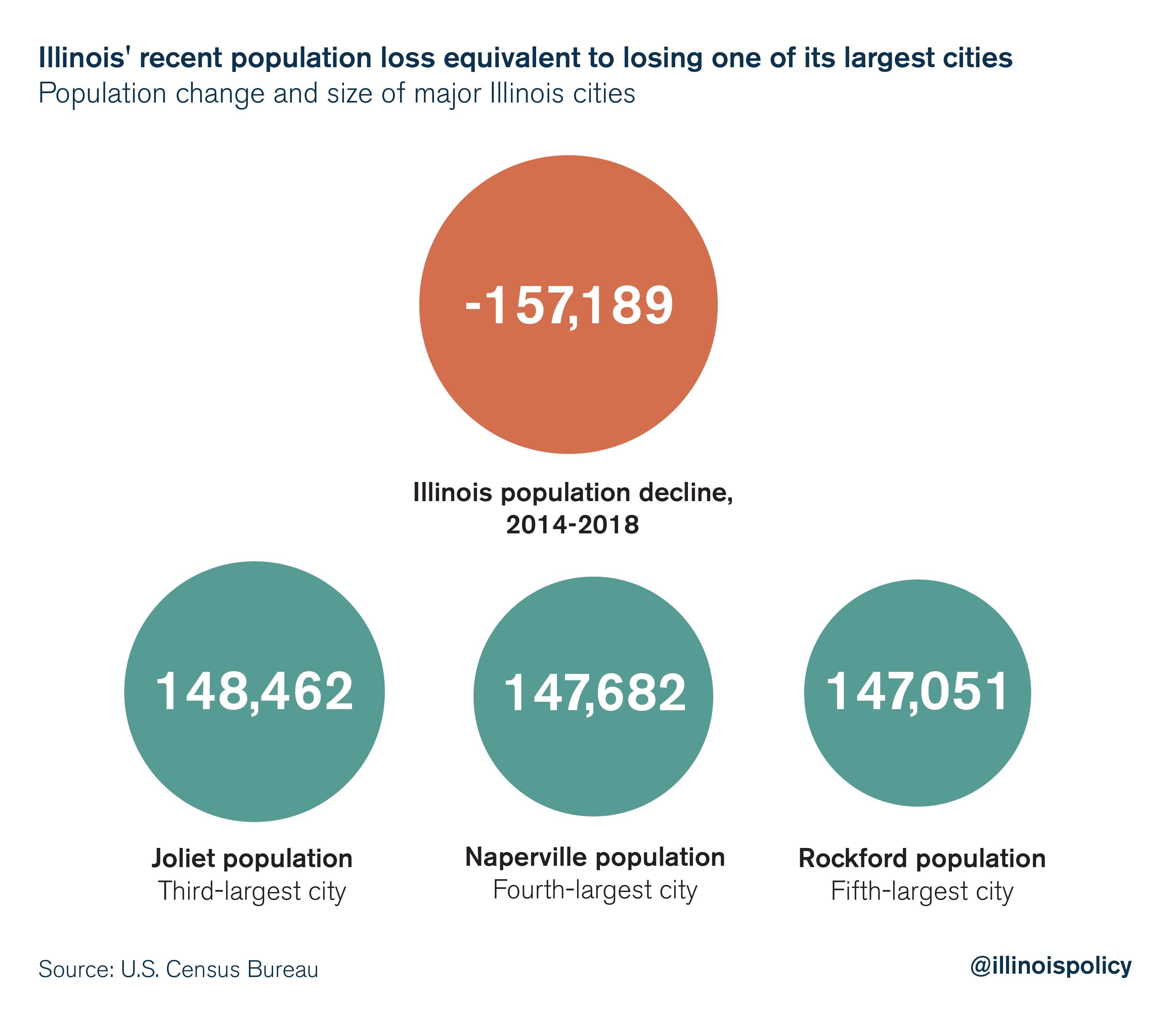 Illinois population outmigration