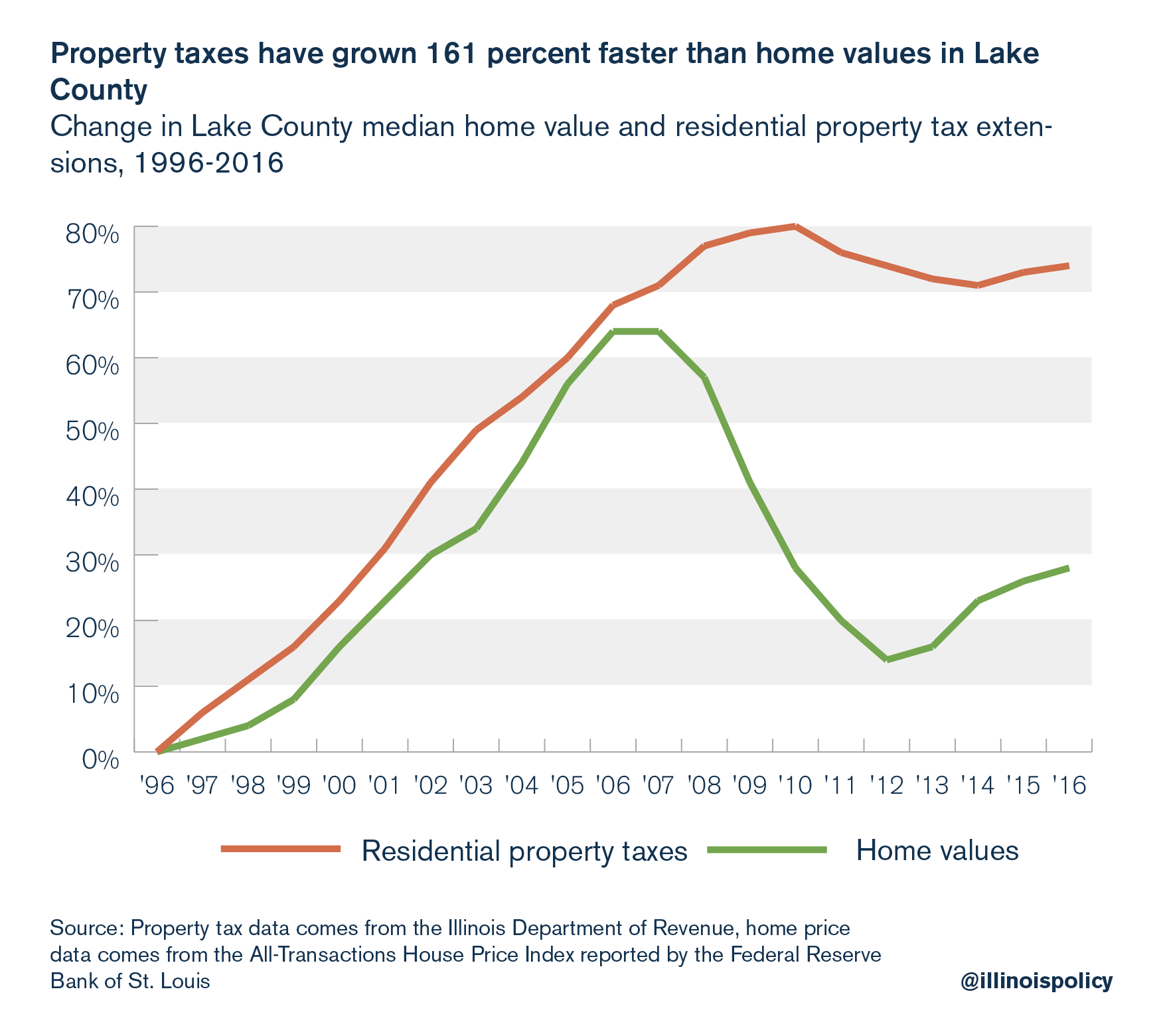 Property taxes have grown 161 percent faster than home values in Lake County