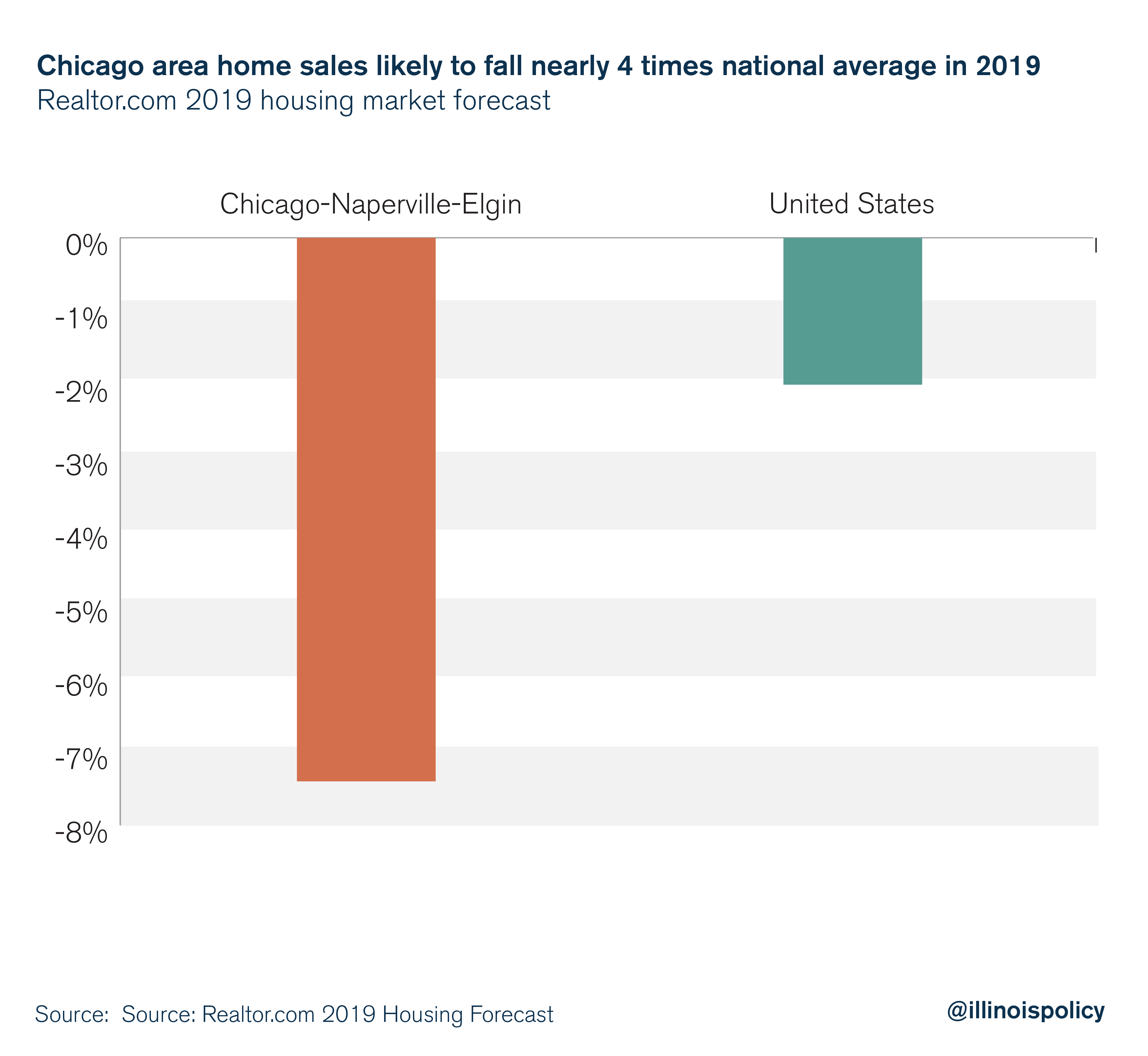 Chicago anticipated to be nation's weakest major housing