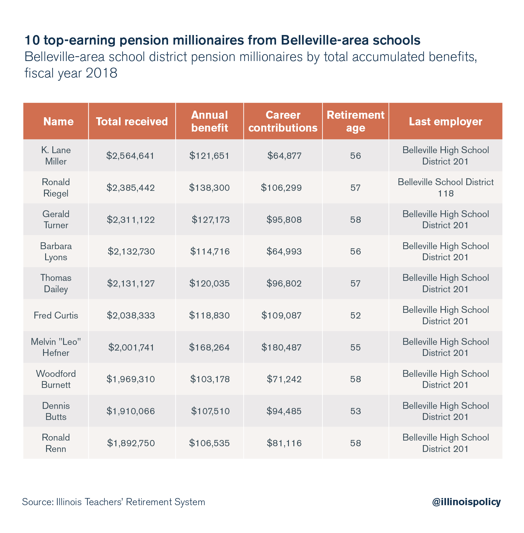 10 top-earning pension millionaire from Belleville area schools