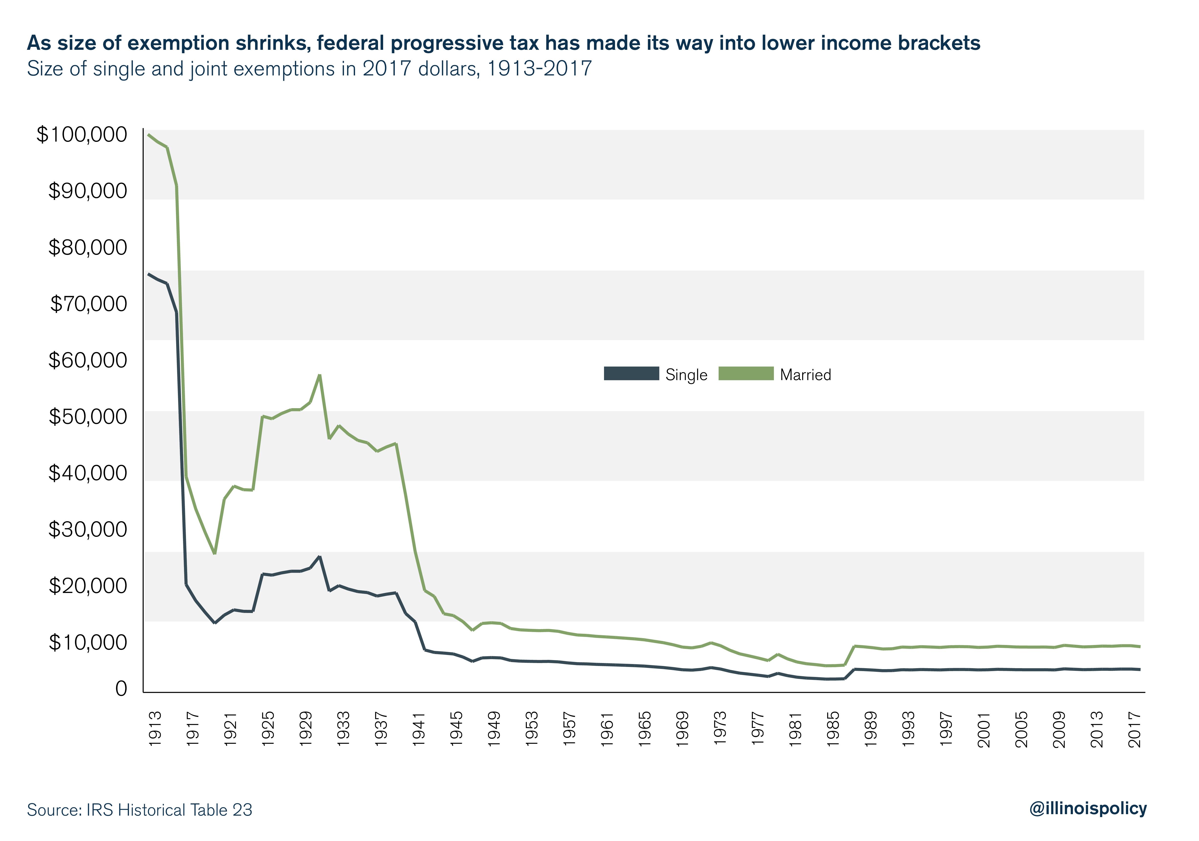 federal progressive tax